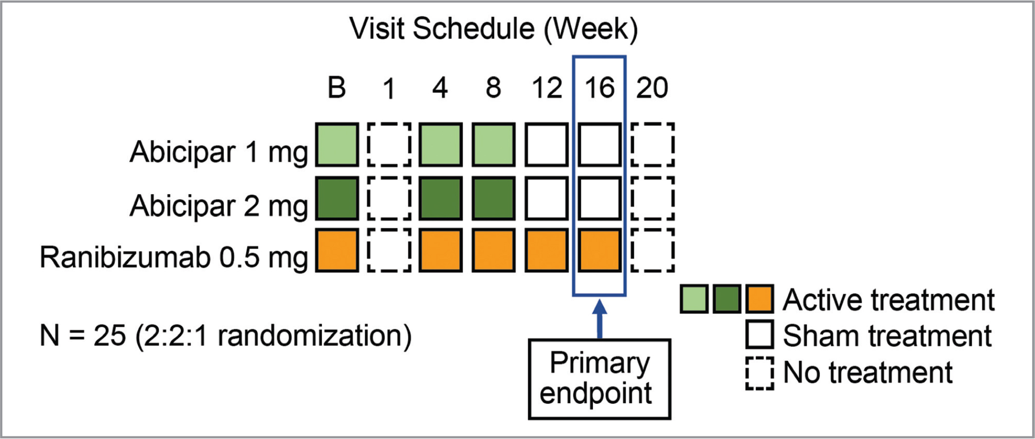 Study design schematic. Additional safety study visits were scheduled 2 days after the baseline and week 8 visits. B = baseline.