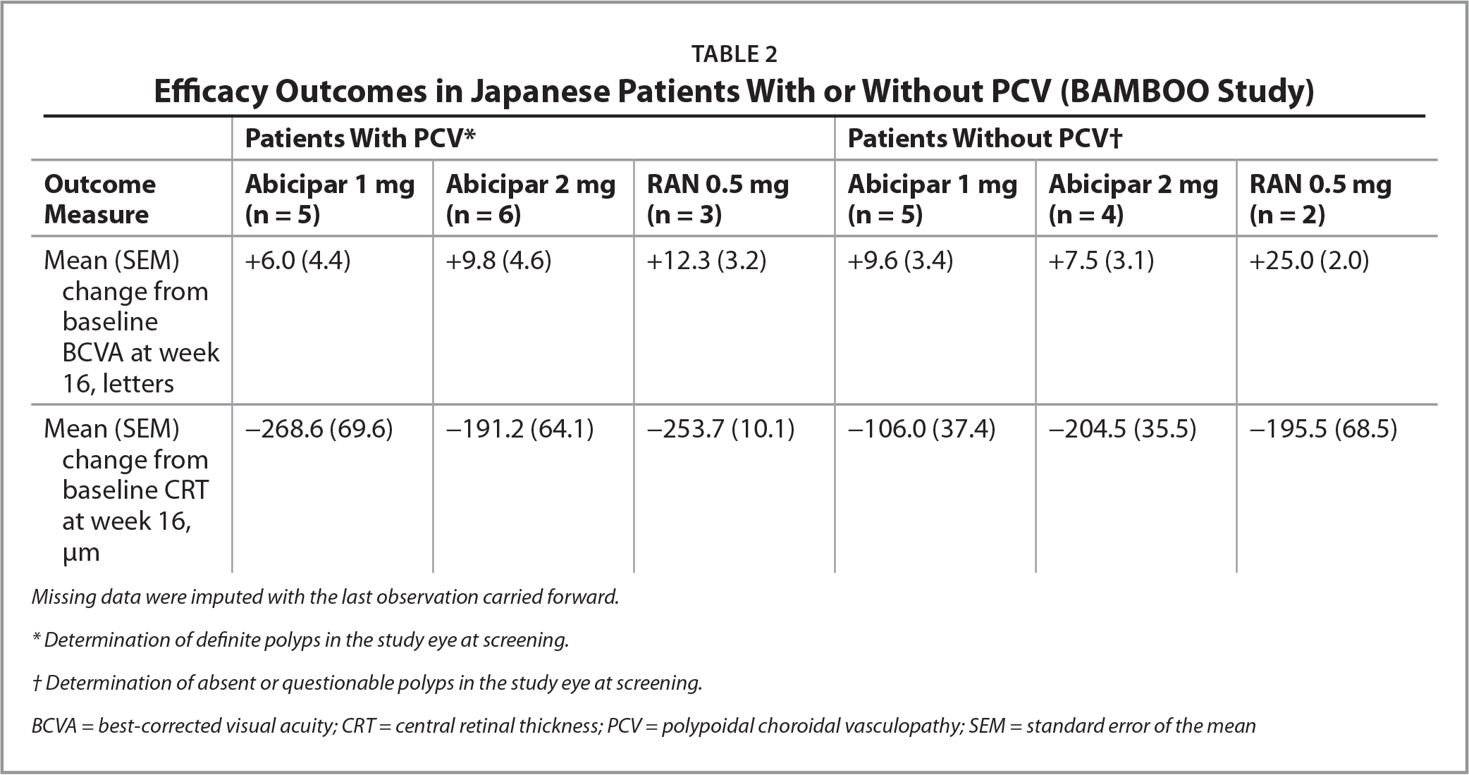 Efficacy Outcomes in Japanese Patients With or Without PCV (BAMBOO Study)