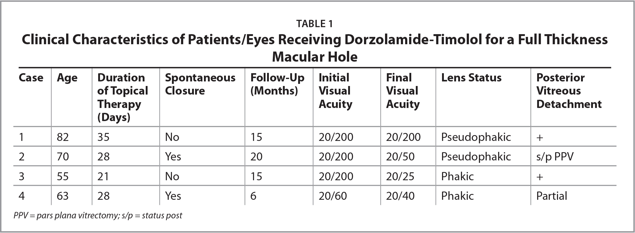 Clinical Characteristics of Patients/Eyes Receiving Dorzolamide-Timolol for a Full Thickness Macular Hole