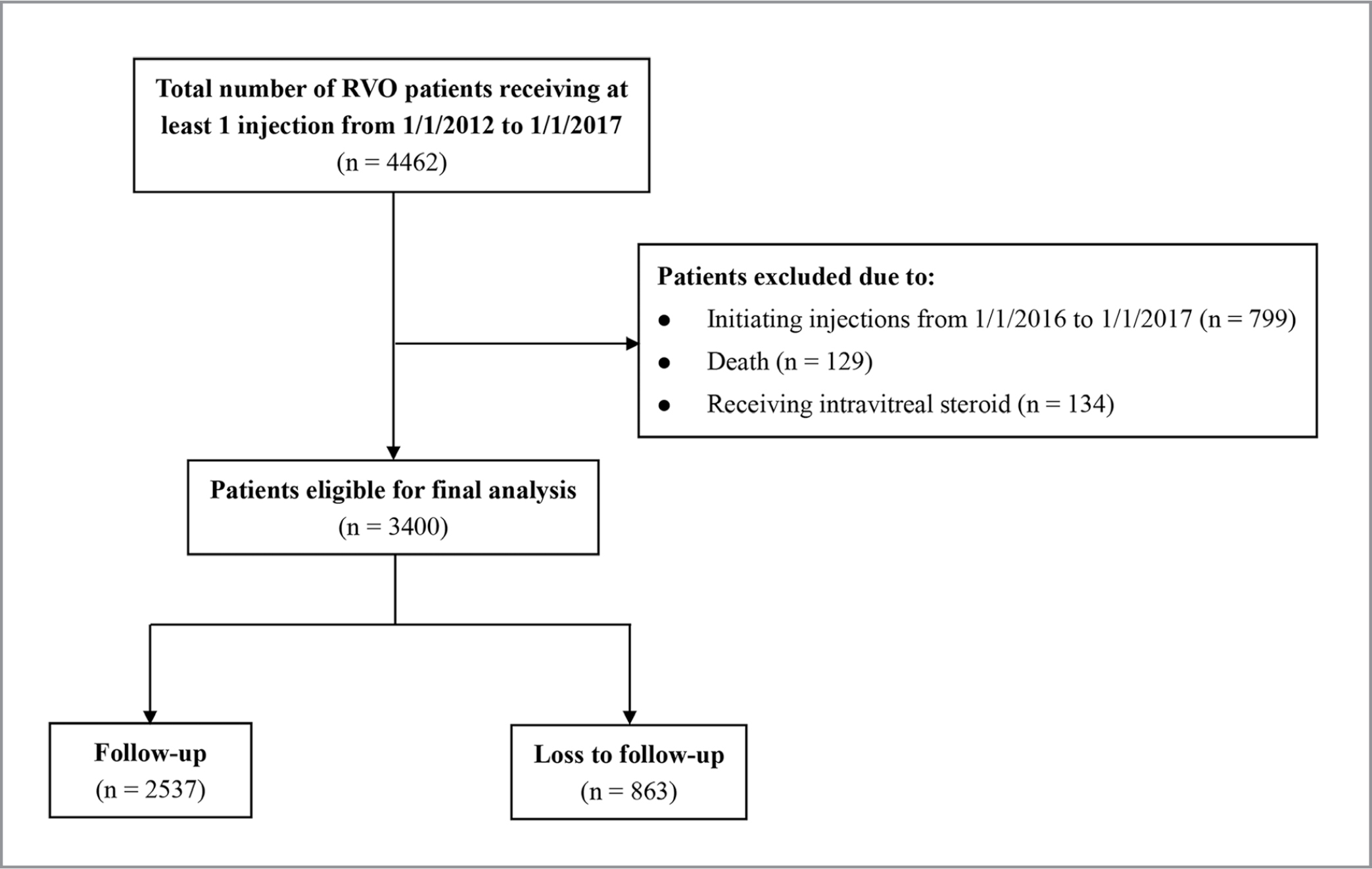 Flowchart for inclusion of patients with retinal vein occlusion (RVO) in final analysis. A total of 3,400 patients with macular edema due to RVO receiving intravitreal anti-vascular endothelial growth factor injections were eligible for final analysis after the application of the inclusion and exclusion criteria.