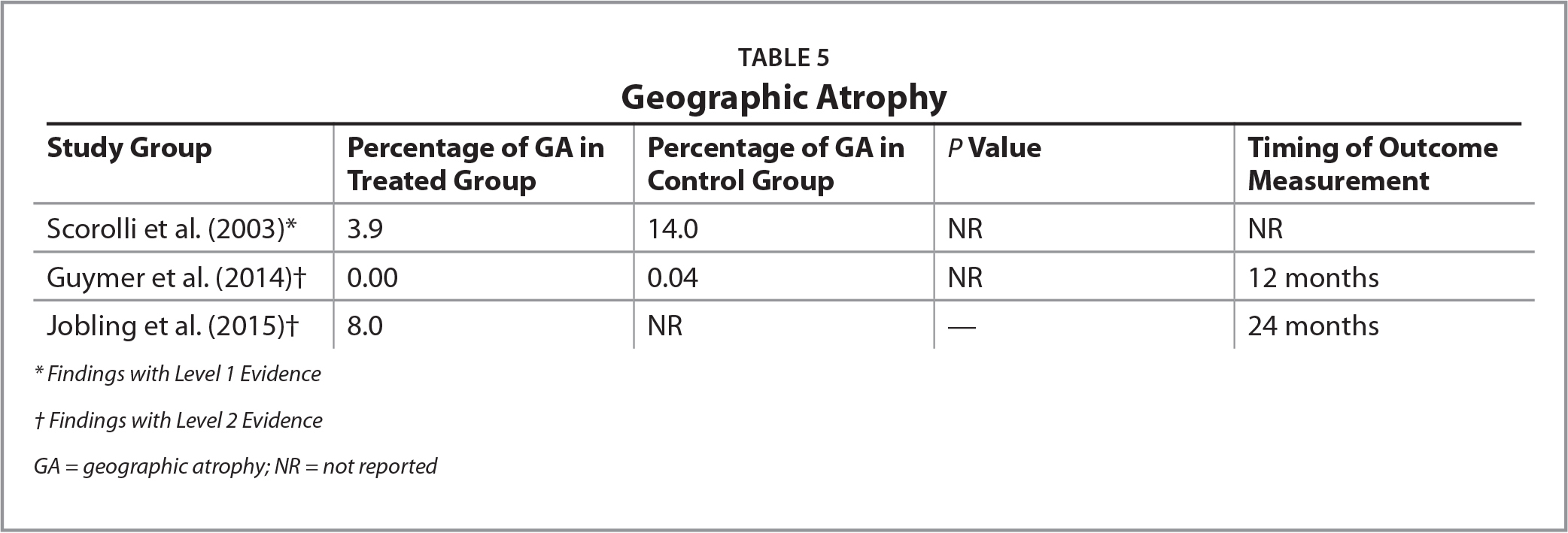 Geographic Atrophy