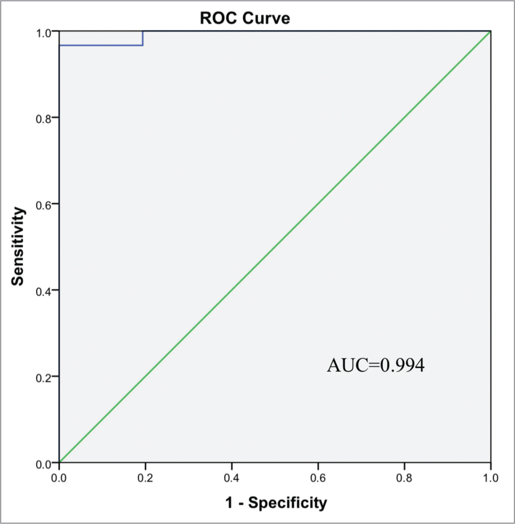 Receiver operating characteristic (ROC) curve of mean vessel tortuosity (MVT) for all patients. The sensitivity was 96.7%, and the specificity was 100% for a MVT score of 1.124. The area under the ROC curve (AUC) was 0.994.