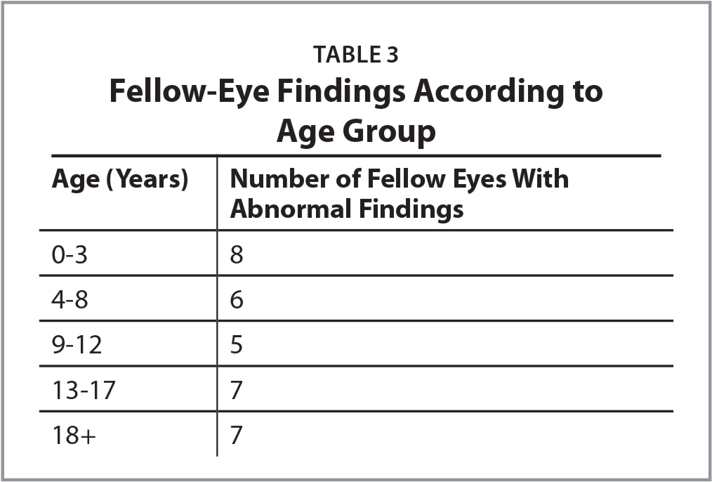 Fellow-Eye Findings According to Age Group