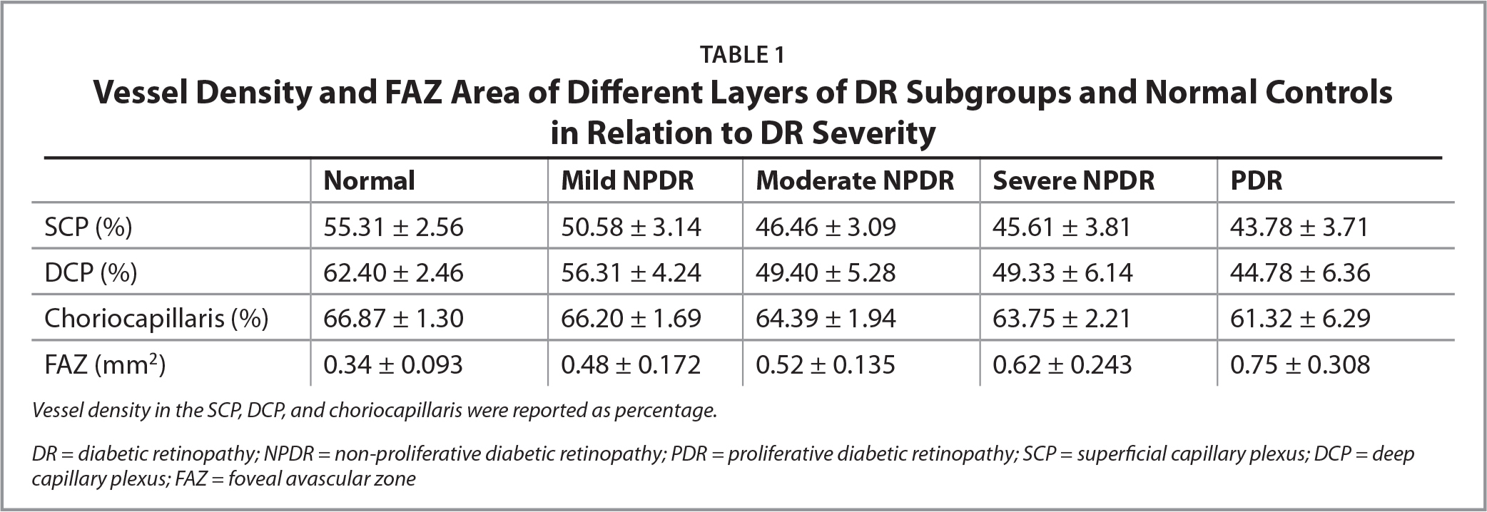Vessel Density and FAZ Area of Different Layers of DR Subgroups and Normal Controlsin Relation to DR Severity