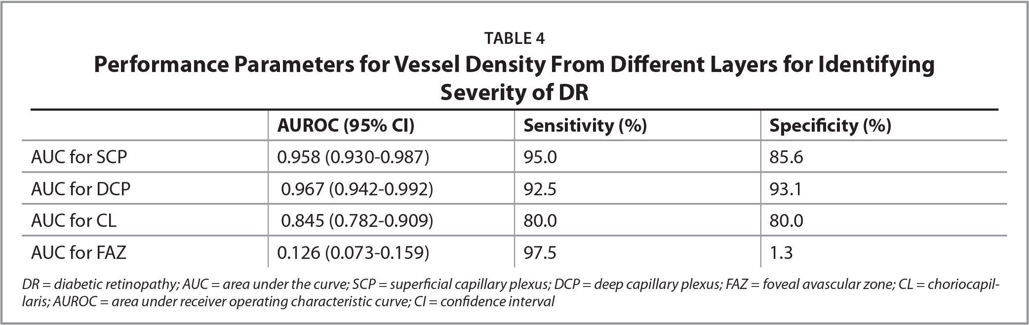 Performance Parameters for Vessel Density From Different Layers for IdentifyingSeverity of DR