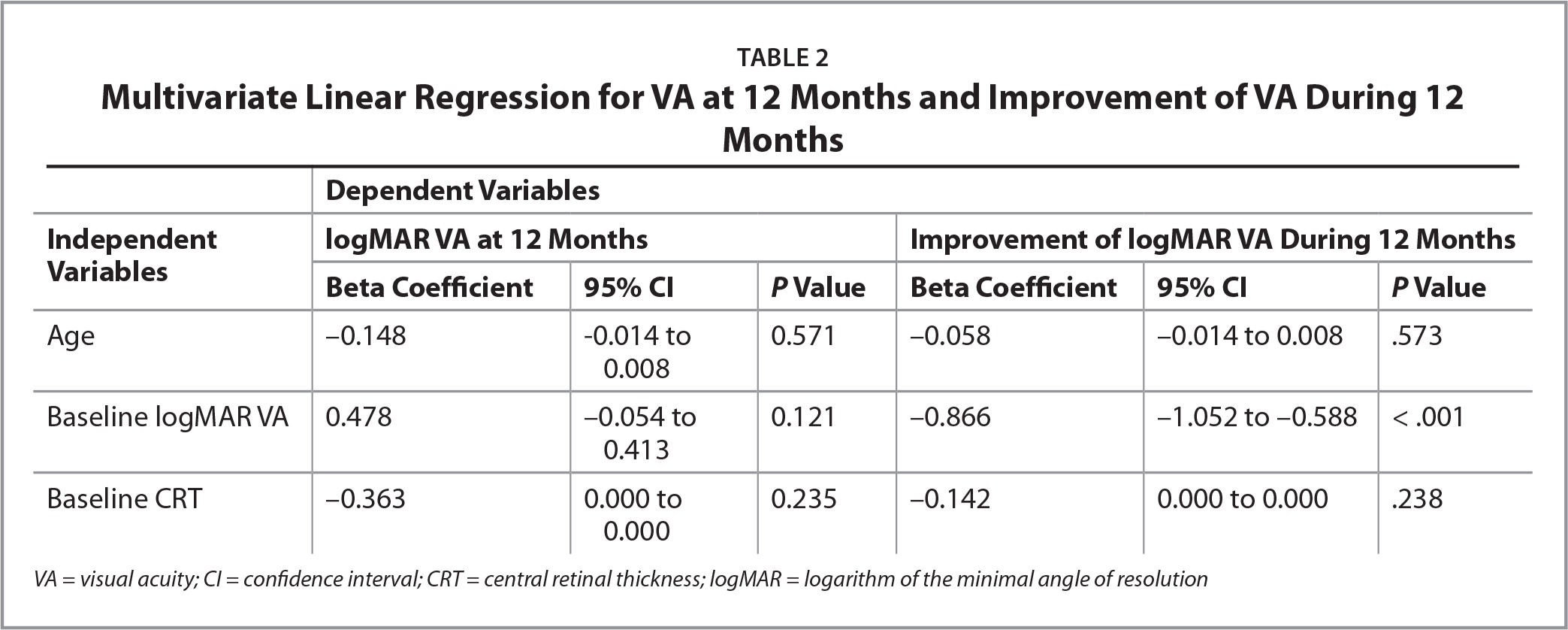 Multivariate Linear Regression for VA at 12 Months and Improvement of VA During 12 Months
