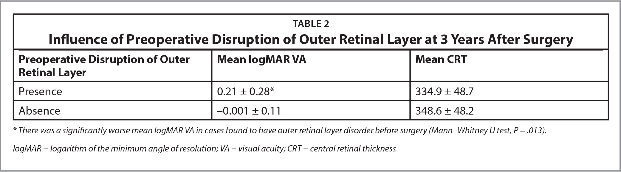 Influence of Preoperative Disruption of Outer Retinal Layer at 3 Years After Surgery