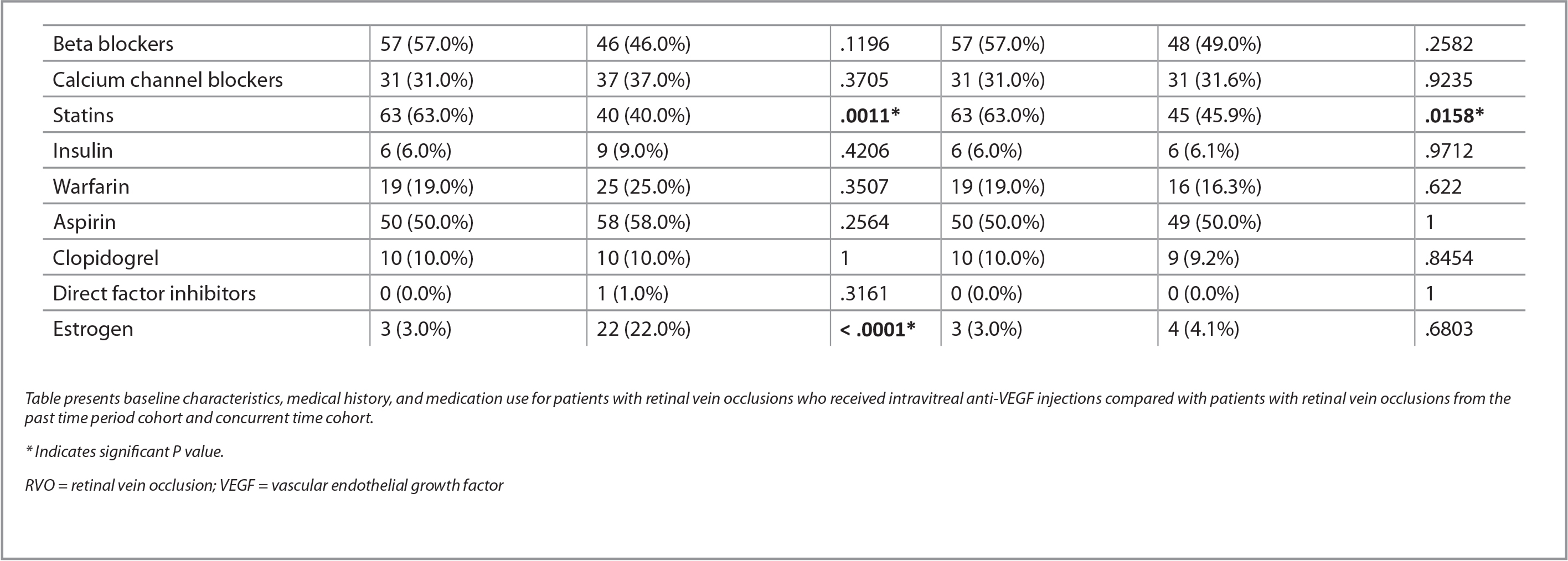Comparison of Baseline Characteristics, Medical History, and Medication Use for Patients With RVO Who Received Intravitreal Anti-VEGF Injections