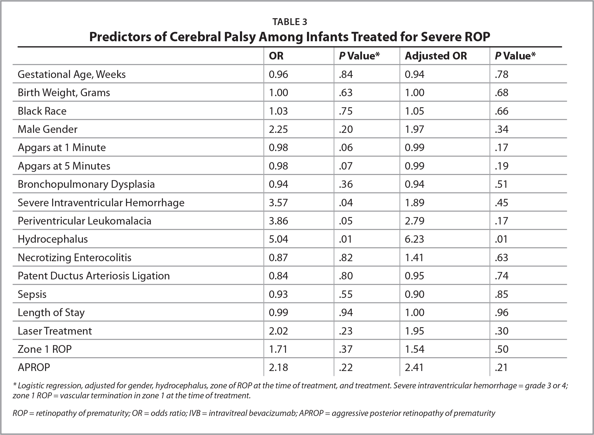 Predictors of Cerebral Palsy Among Infants Treated for Severe ROP