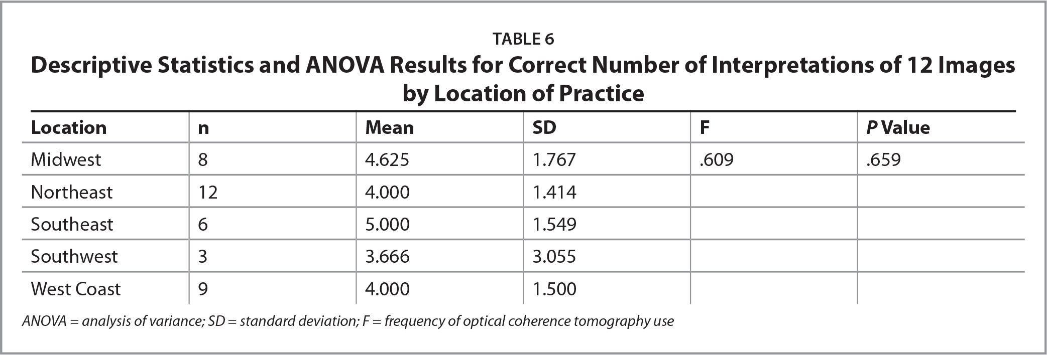 Descriptive Statistics and ANOVA Results for Correct Number of Interpretations of 12 Images by Location of Practice