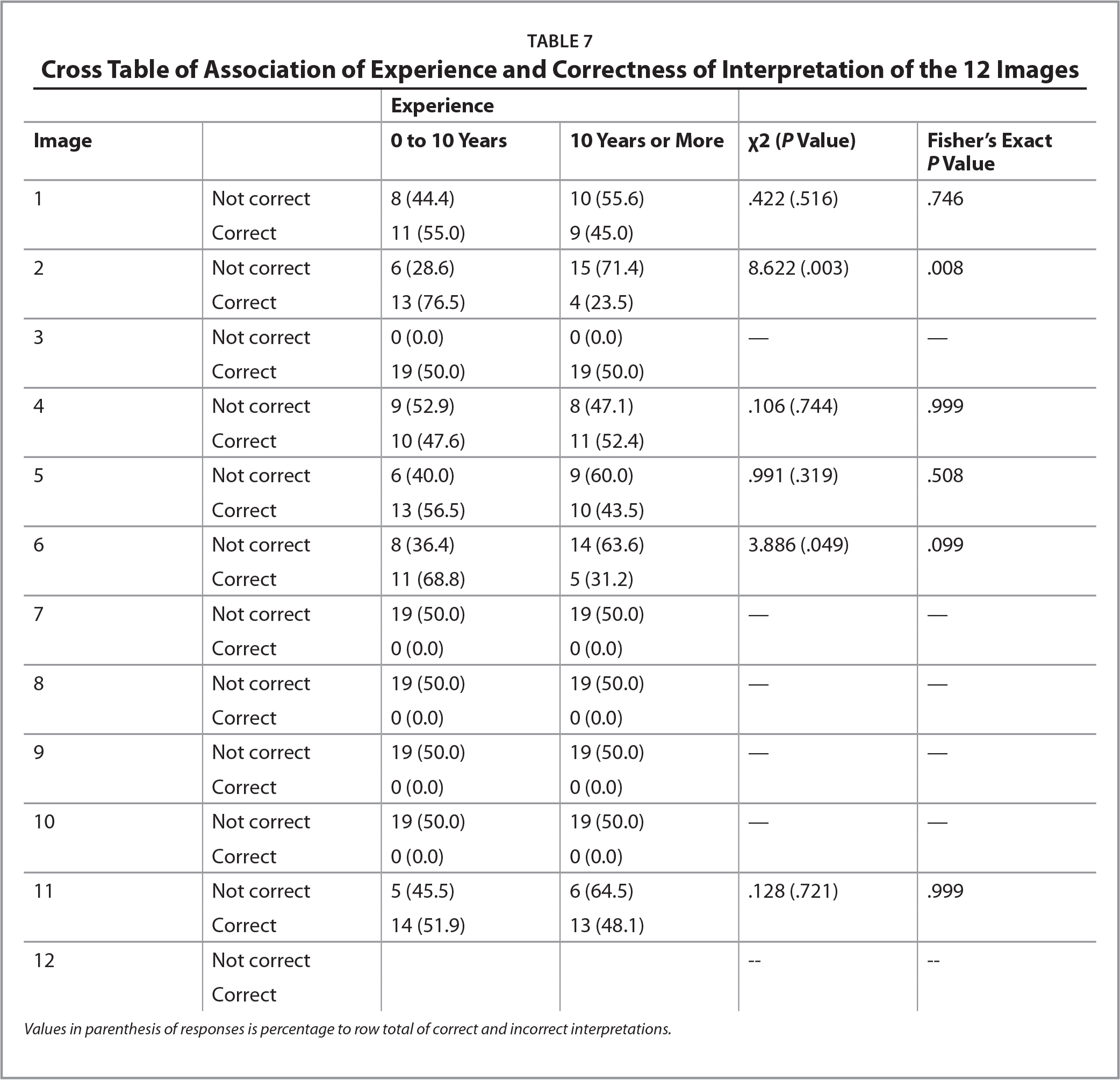 Cross Table of Association of Experience and Correctness of Interpretation of the 12 Images
