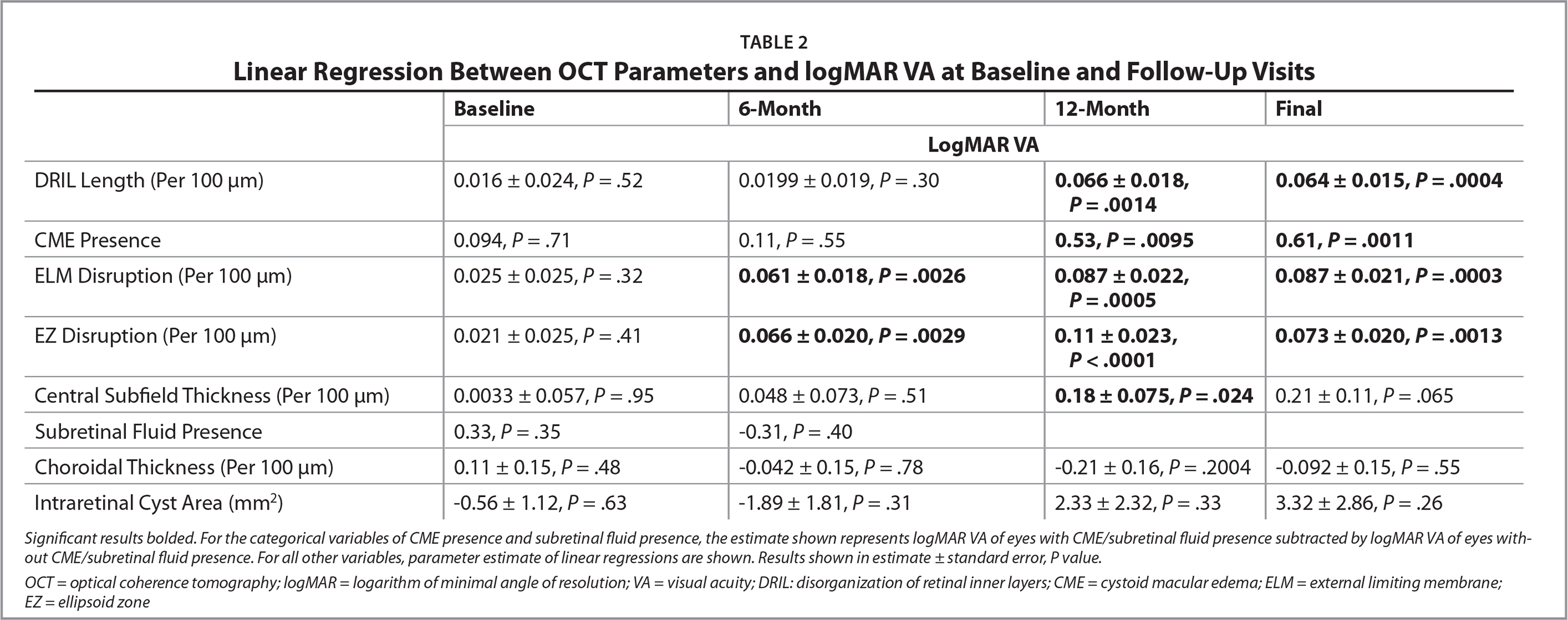 Linear Regression Between OCT Parameters and logMAR VA at Baseline and Follow-Up Visits