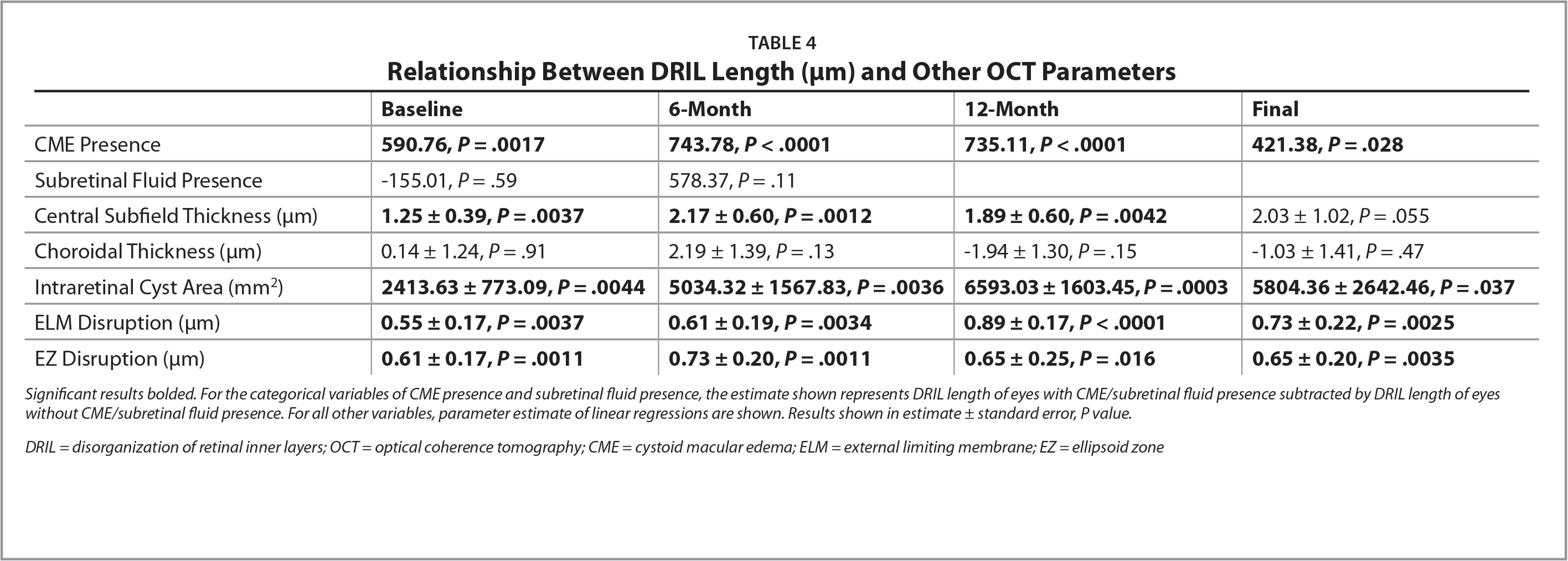 Relationship Between DRIL Length (μm) and Other OCT Parameters