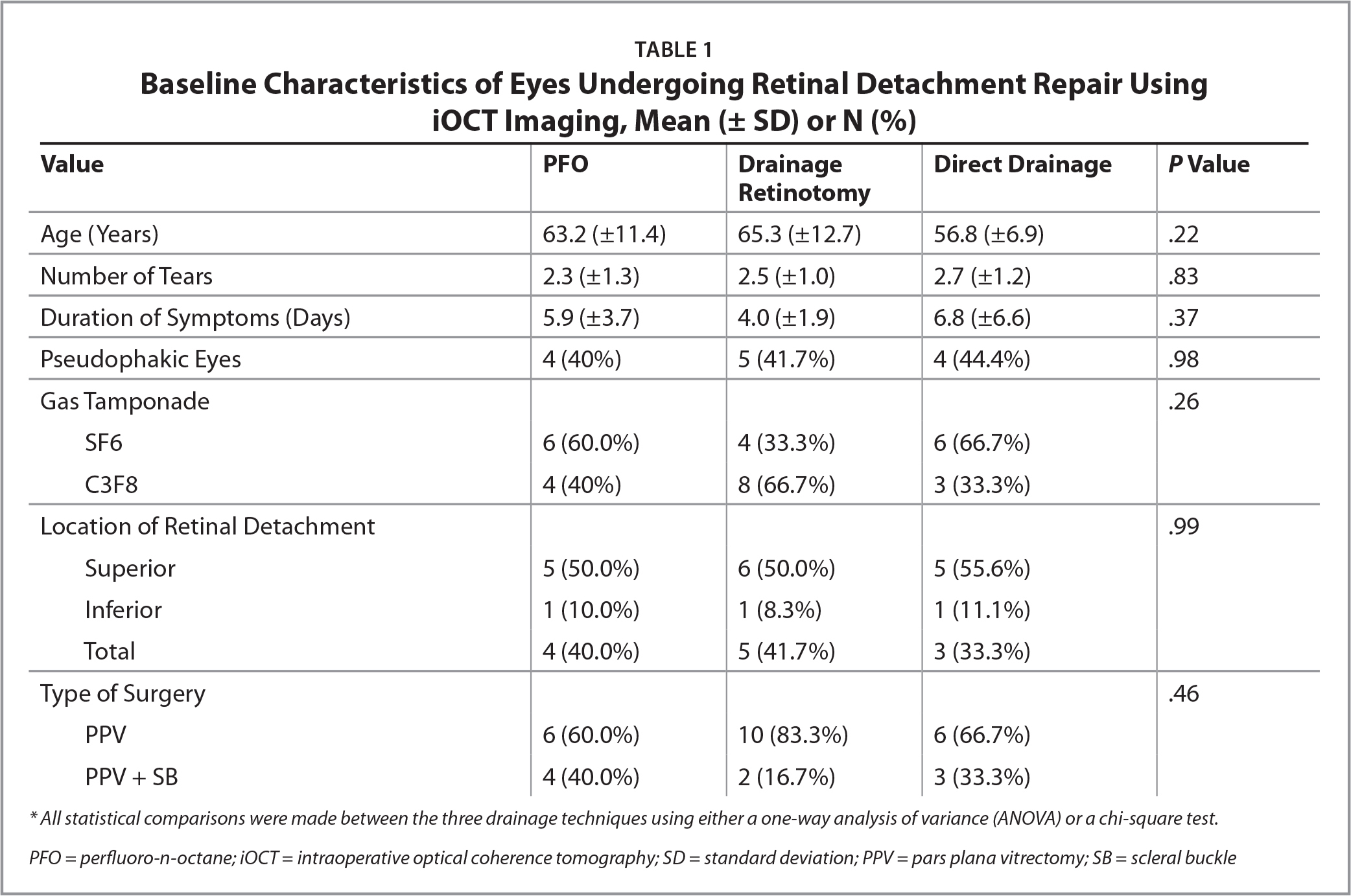 Baseline Characteristics of Eyes Undergoing Retinal Detachment Repair Using iOCT Imaging, Mean (± SD) or N (%)