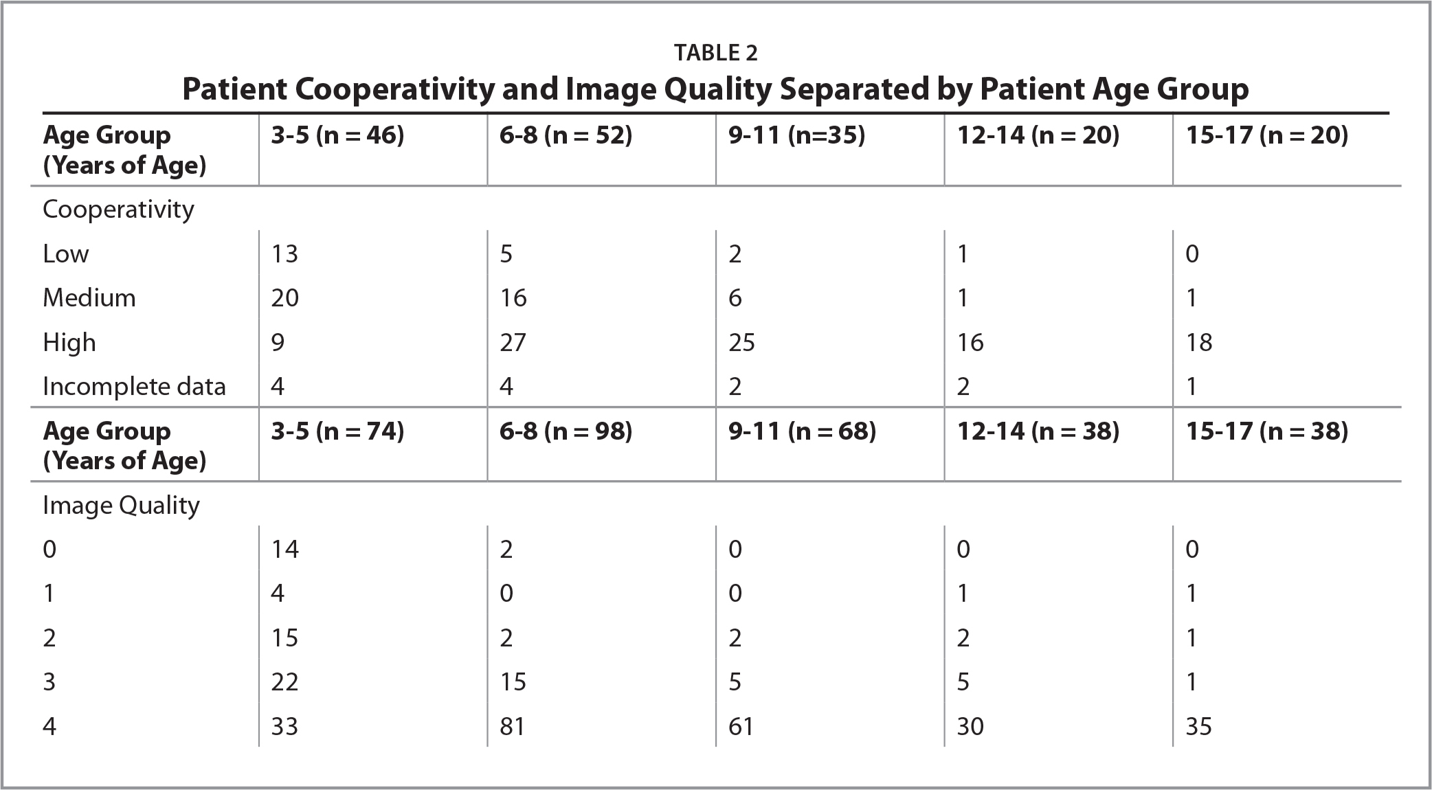 Patient Cooperativity and Image Quality Separated by Patient Age Group