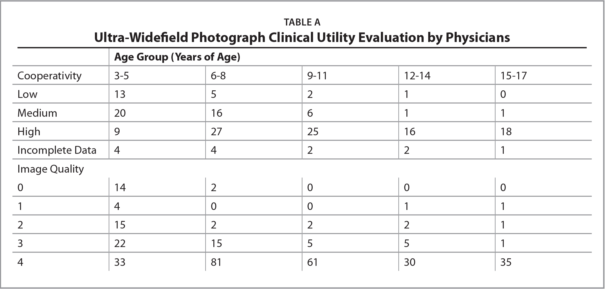 Ultra-Widefield Photograph Clinical Utility Evaluation by Physicians