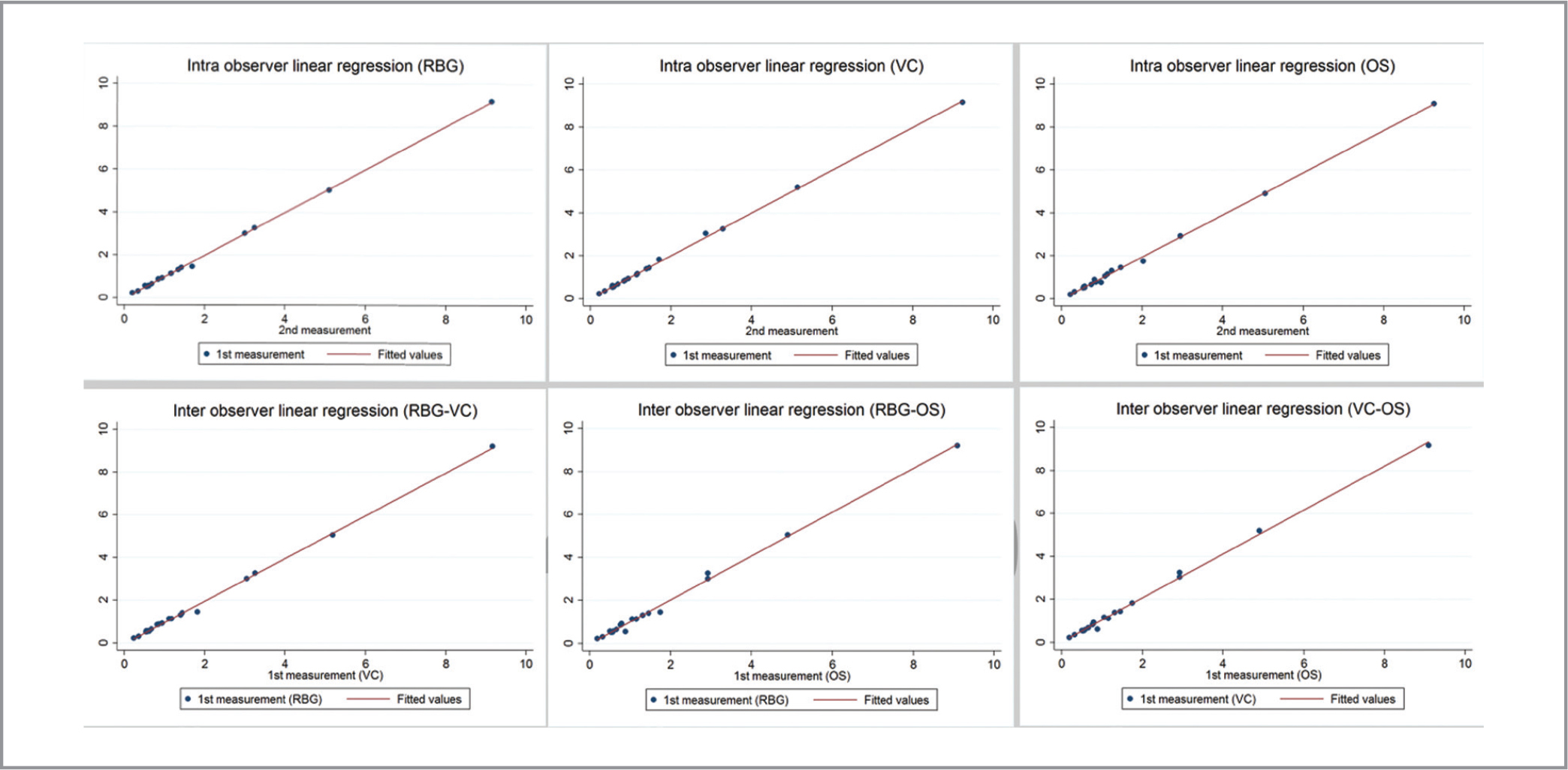 Linear regression analysis plots of intra- and interobserver measurements of the three readers (RBG, VC, OS).