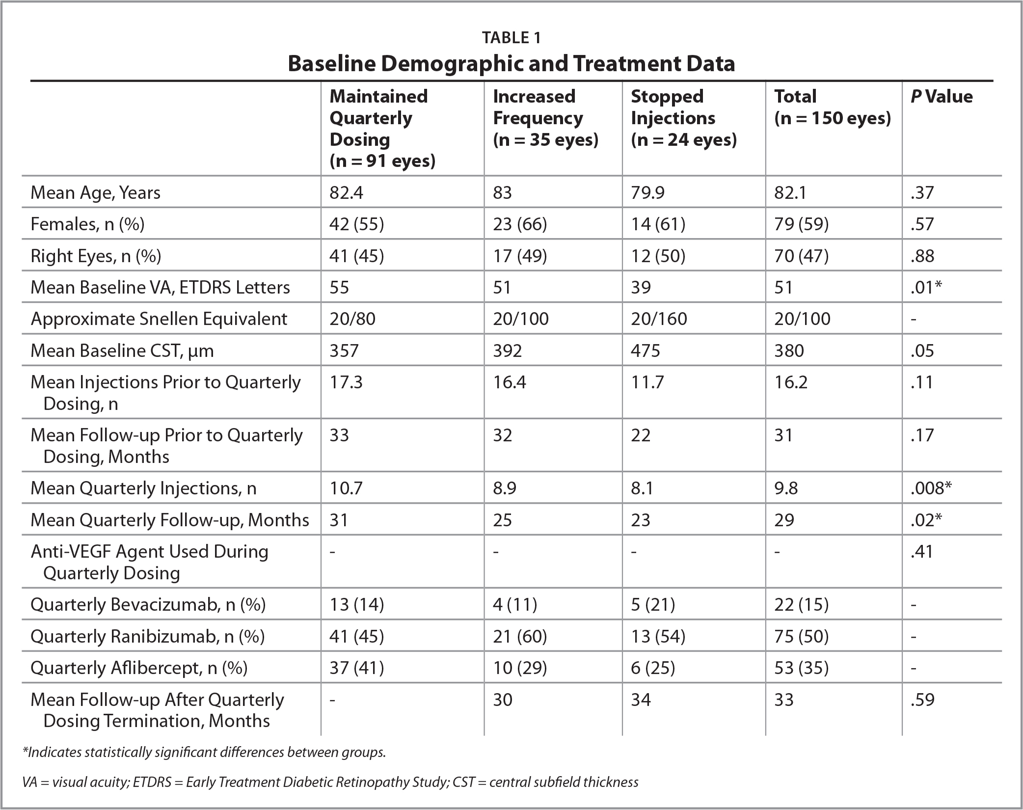 Baseline Demographic and Treatment Data
