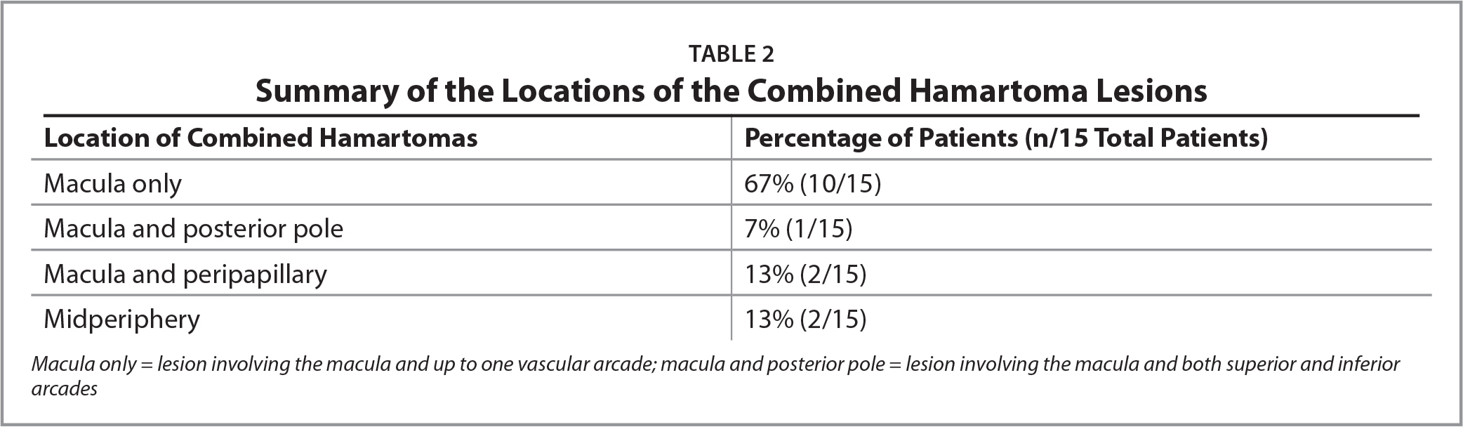 Summary of the Locations of the Combined Hamartoma Lesions