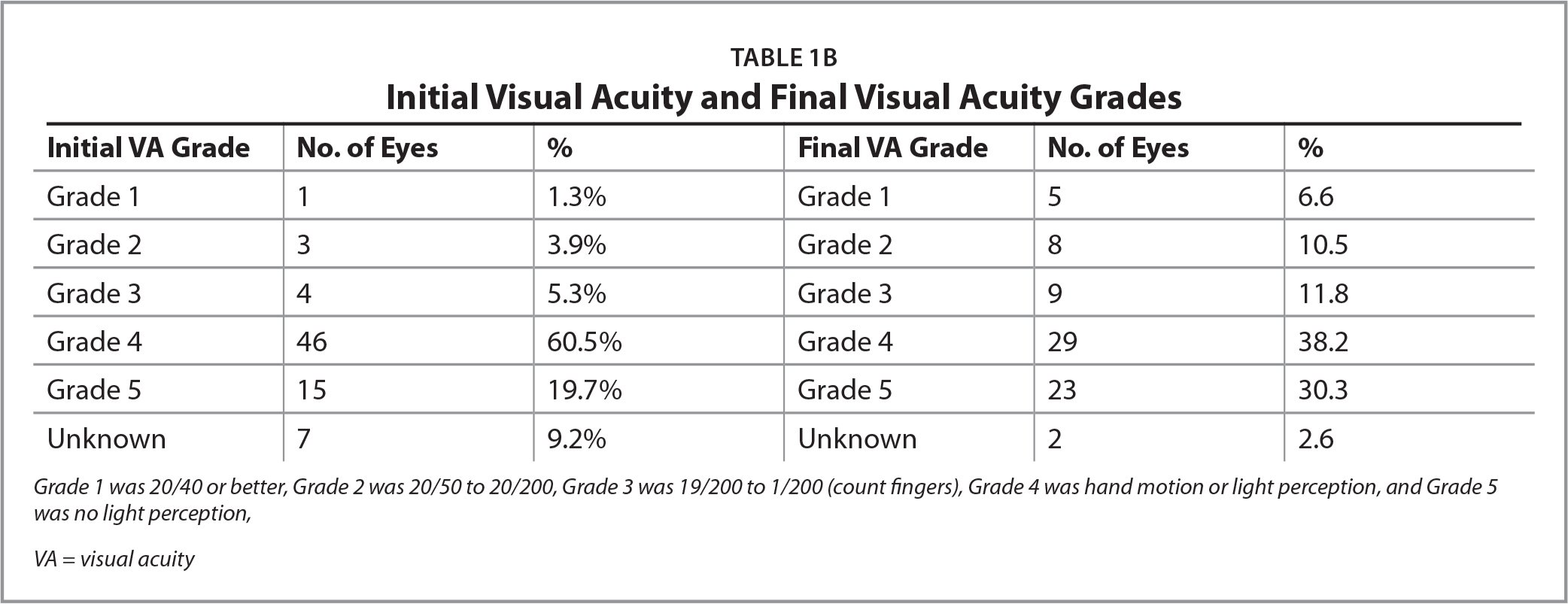 Initial Visual Acuity and Final Visual Acuity Grades