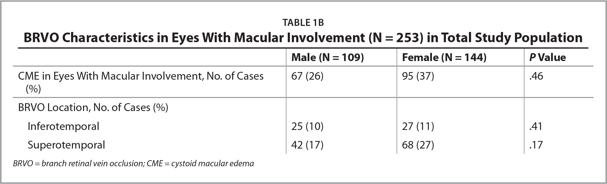 BRVO Characteristics in Eyes With Macular Involvement (N = 253) in Total Study Population