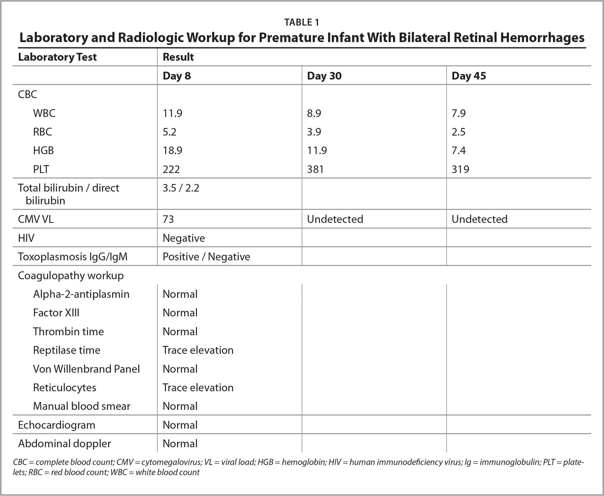 Laboratory and Radiologic Workup for Premature Infant With Bilateral Retinal Hemorrhages