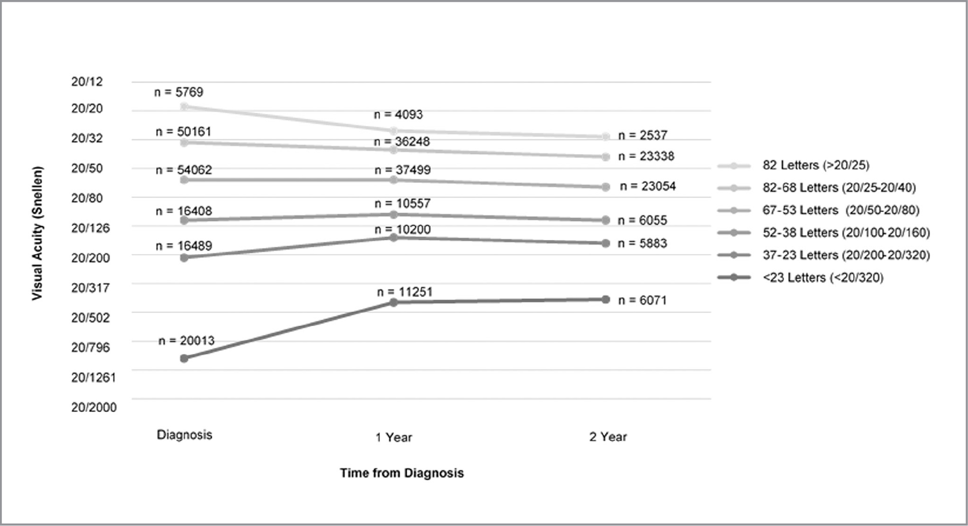 Baseline, 1-year, and 2-year visual acuity after neovascular age-related macular degeneration diagnosis.