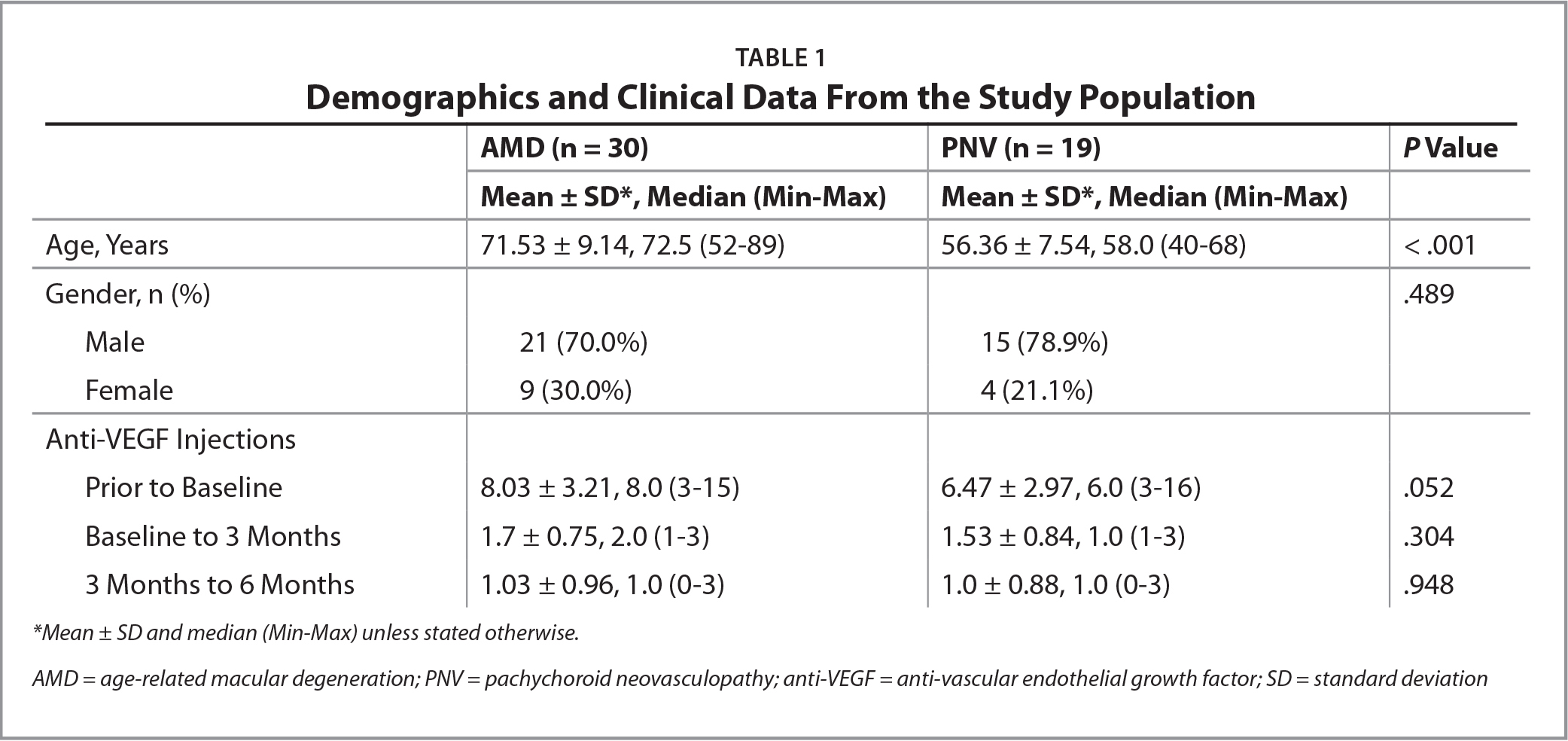Demographics and Clinical Data From the Study Population