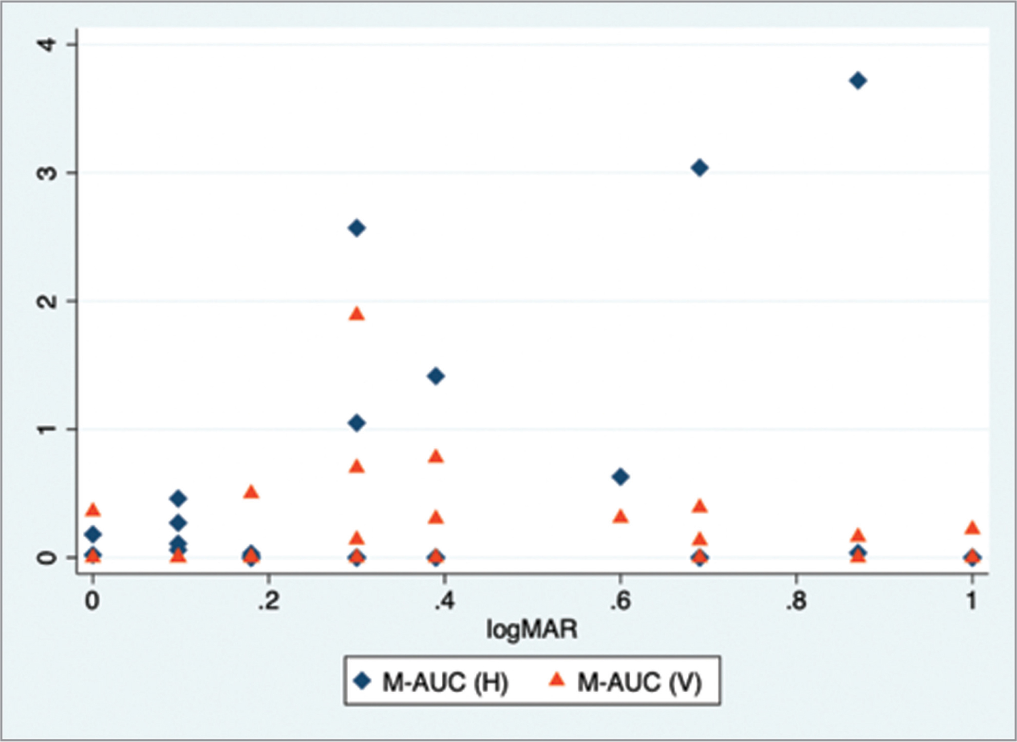 Scatterplot of vertical and horizontal manipulated area under the curve (M-AUC) versus logMAR visual acuity (VA). No significant relationship was found between subjects' VA and their M-AUC in either orientation. H = horizontal; V = vertical