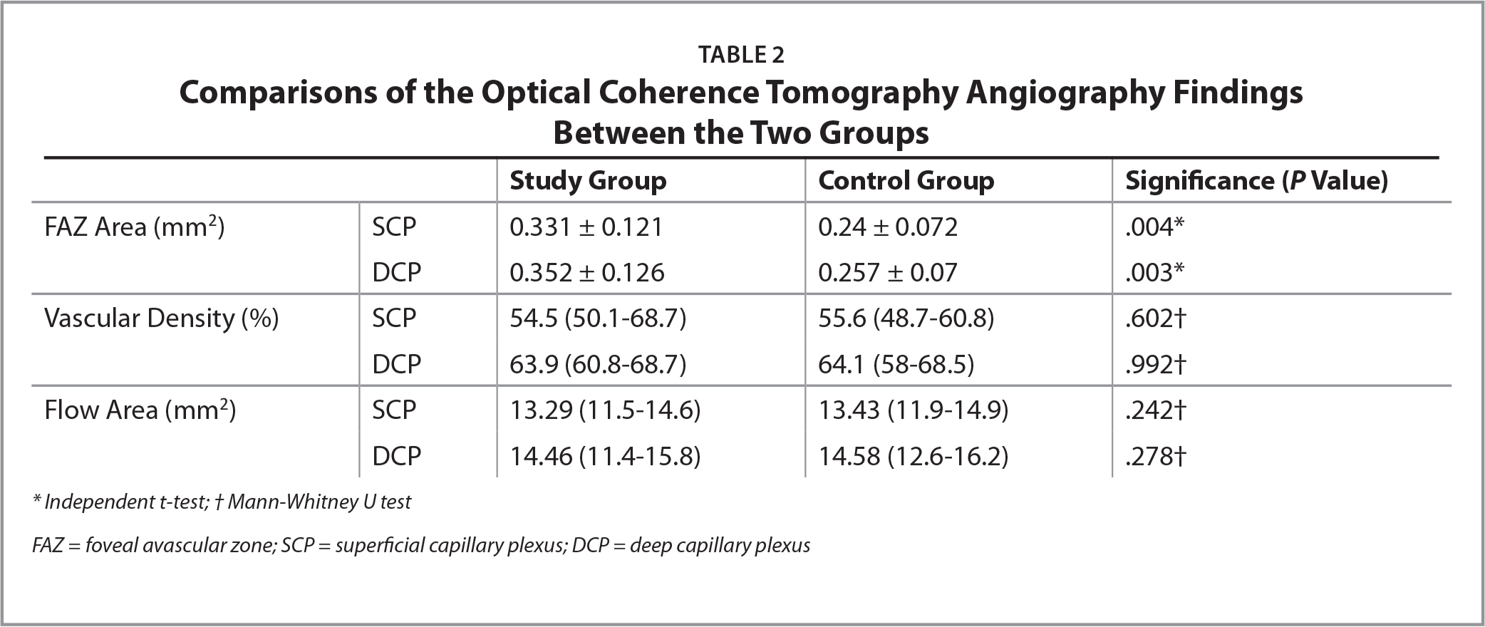 Comparisons of the Optical Coherence Tomography Angiography FindingsBetween the Two Groups