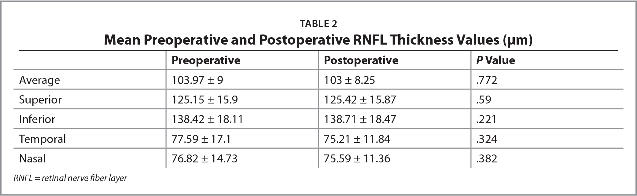 Mean Preoperative and Postoperative RNFL Thickness Values (μm)