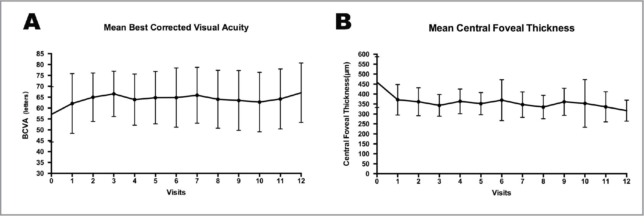 Best-corrected visual acuity (BCVA) and central foveal thickness change from baseline to 12 months. Vertical bars are ±1 standard error of the mean. (A) An average 10.0 BCVA letters gained was observed from the baseline to the 12-month visit (P < .05). (B) An average of 143.4 μm decrease of central foveal thickness was observed from the baseline to the 12-month visit (P < .05).
