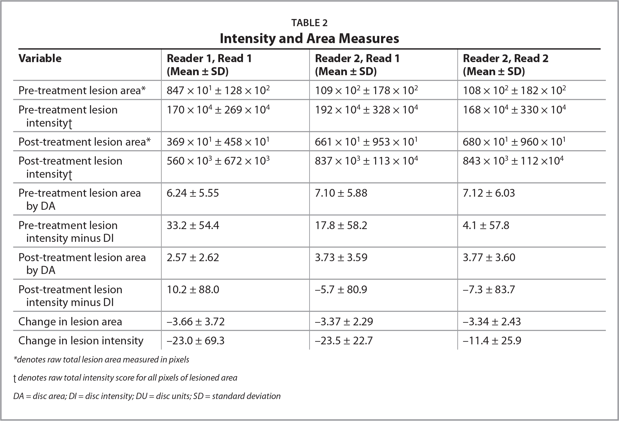 Intensity and Area Measures