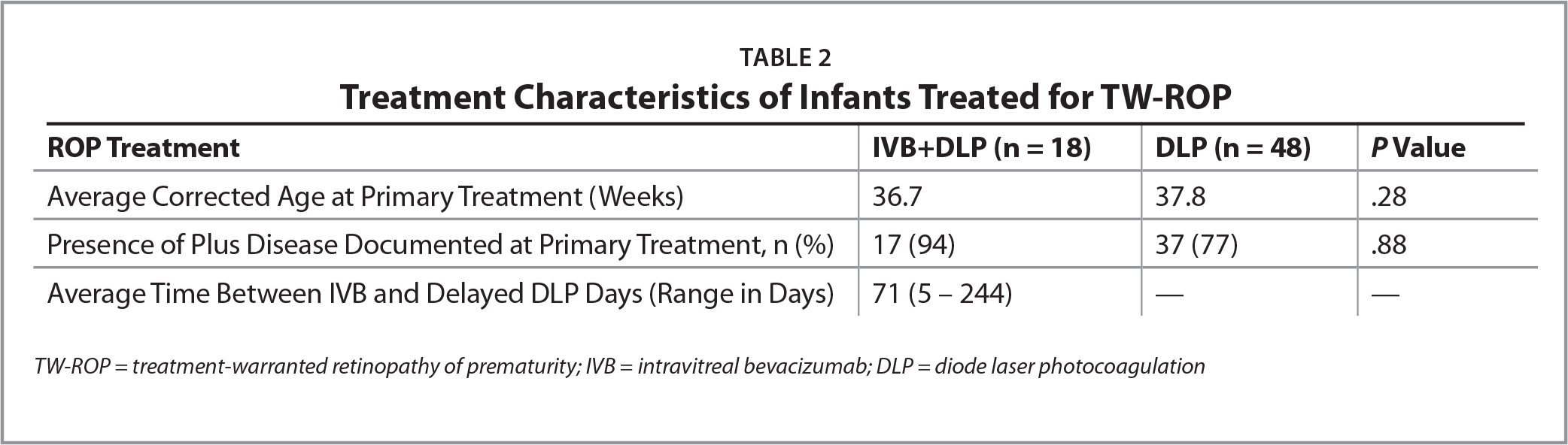 Treatment Characteristics of Infants Treated for TW-ROP