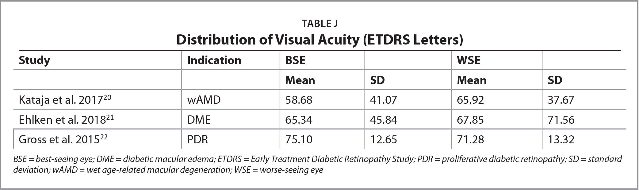 Distribution of Visual Acuity (ETDRS Letters)