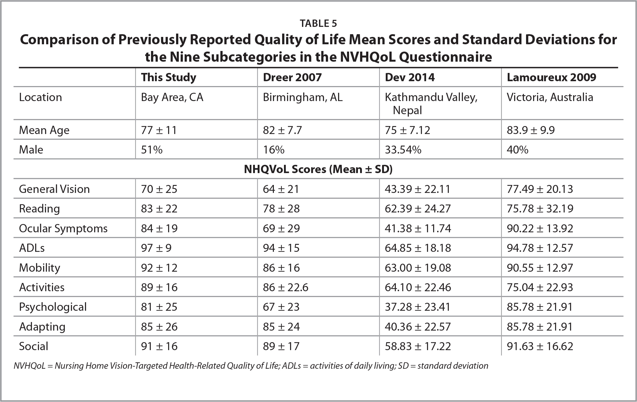 Comparison of Previously Reported Quality of Life Mean Scores and Standard Deviations for the Nine Subcategories in the NVHQoL Questionnaire