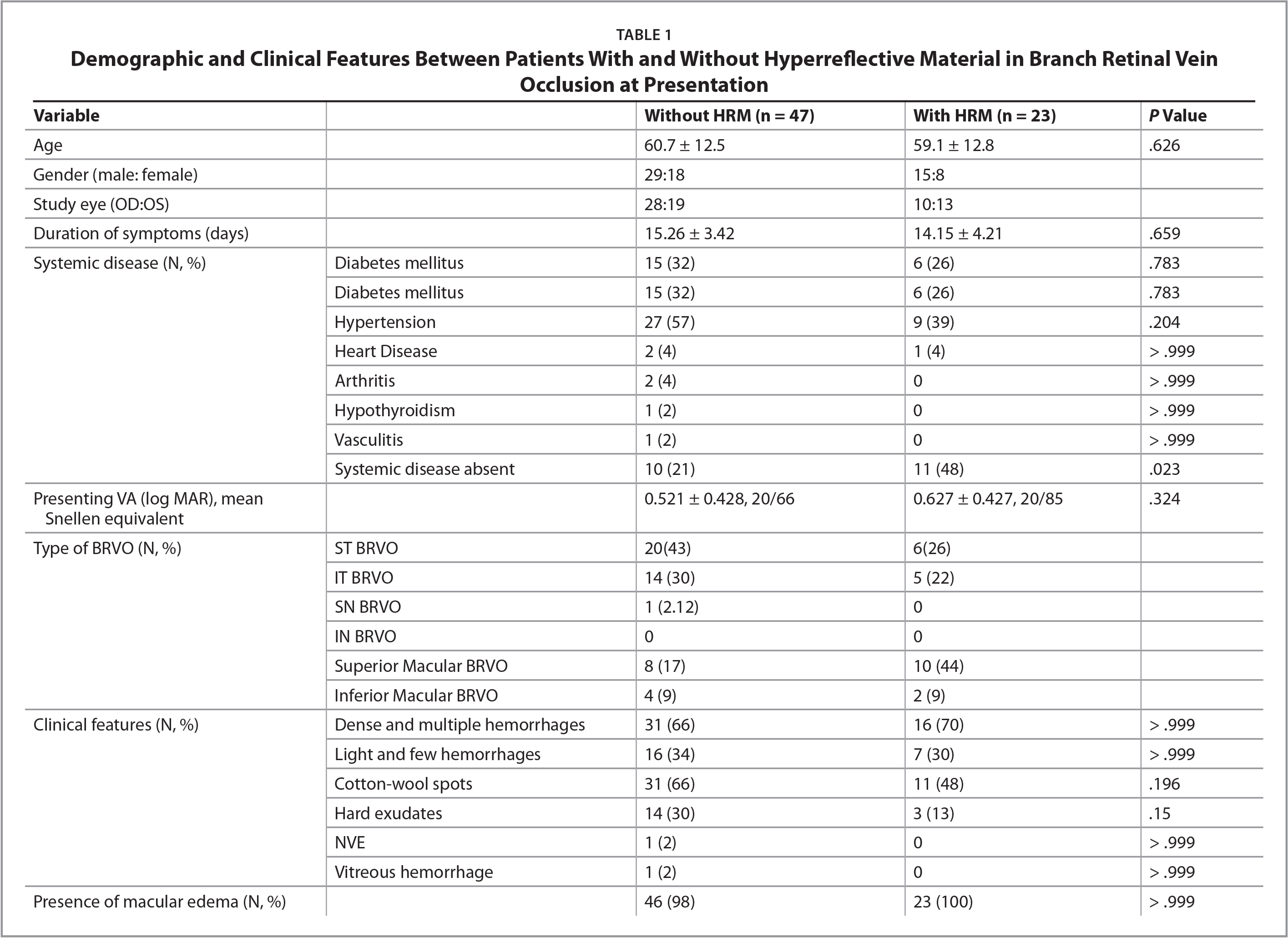 Demographic and Clinical Features Between Patients With and Without Hyperreflective Material in Branch Retinal Vein Occlusion at Presentation