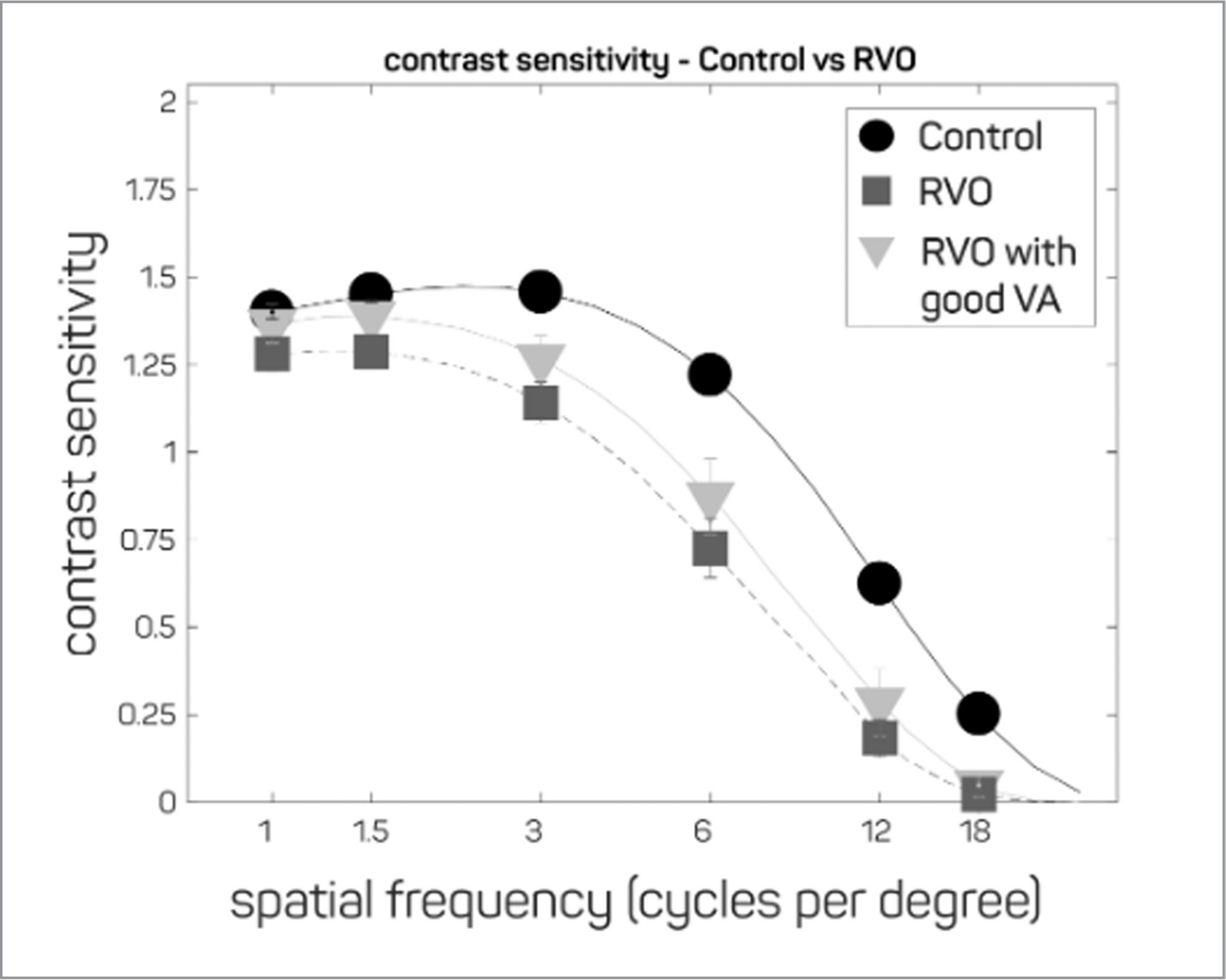 Contrast sensitivity functions (CSFs) present contrast sensitivity (reciprocal of log contrast threshold) as a function of spatial frequency (optotype size). Average CSFs are presented for eyes with retinal vein occlusion (RVO) (square), eyes with RVO and good visual acuity (VA) (triangles), or eyes from age-matched controls (circle).