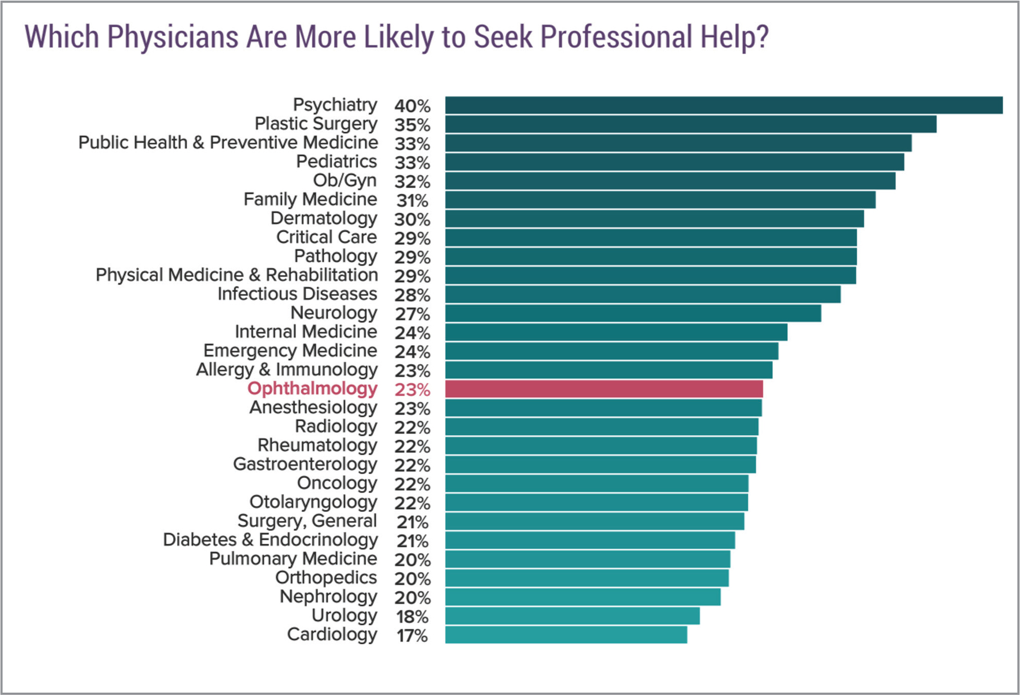 Despite more than 40% of ophthalmologists reporting burnout, only 23% report seeking professional help for it. Image courtesy of Medscape.