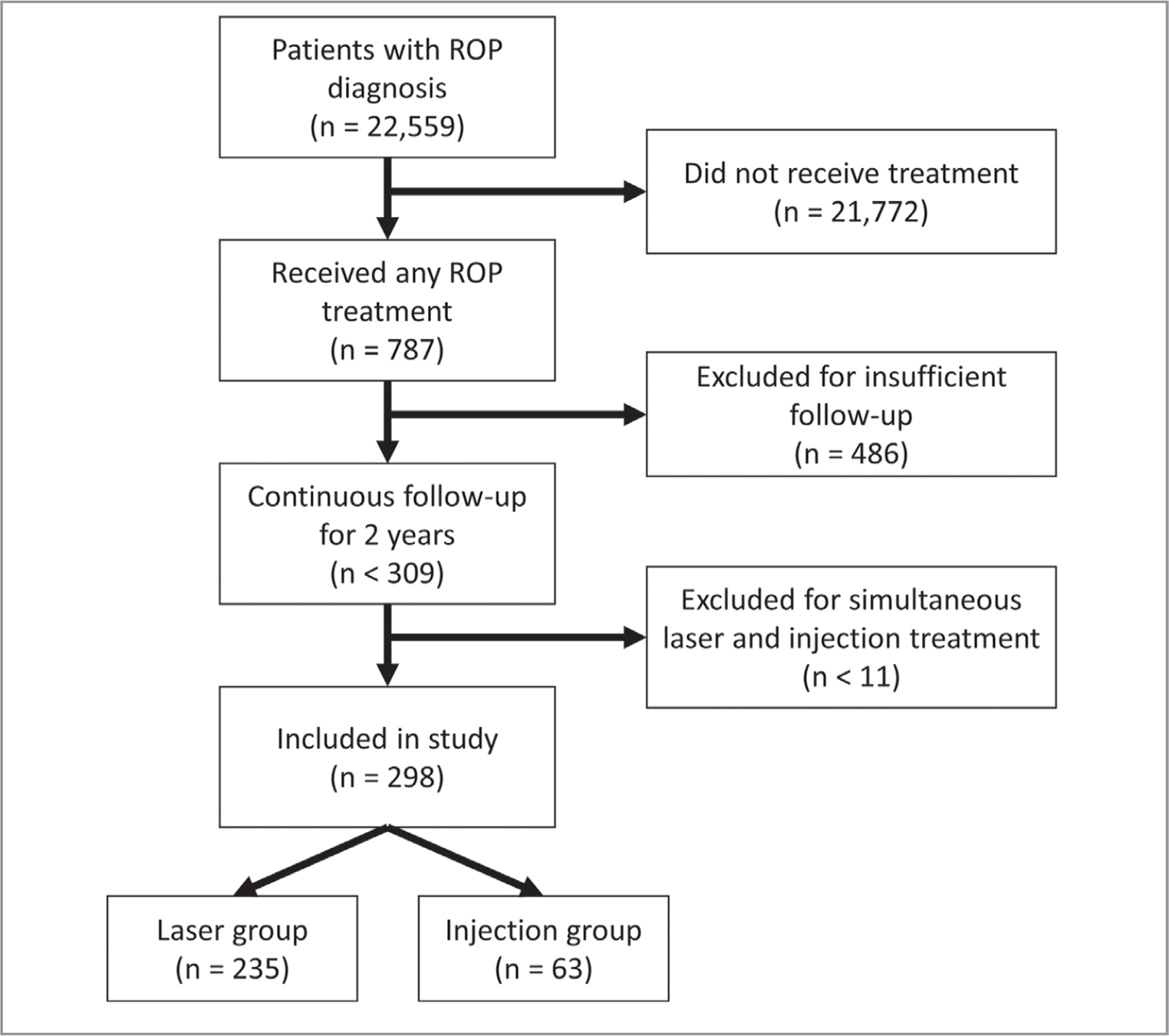 Infants in the MarketScan Research Database with ICD codes indicative of retinopathy of prematurity (ROP). Infants were included in this study if CPT codes indicated treatment with laser or injection. Treated infants were excluded if insurance coverage was not continuous during the 2 years following treatment, or if they received simultaneous laser and injection procedures..