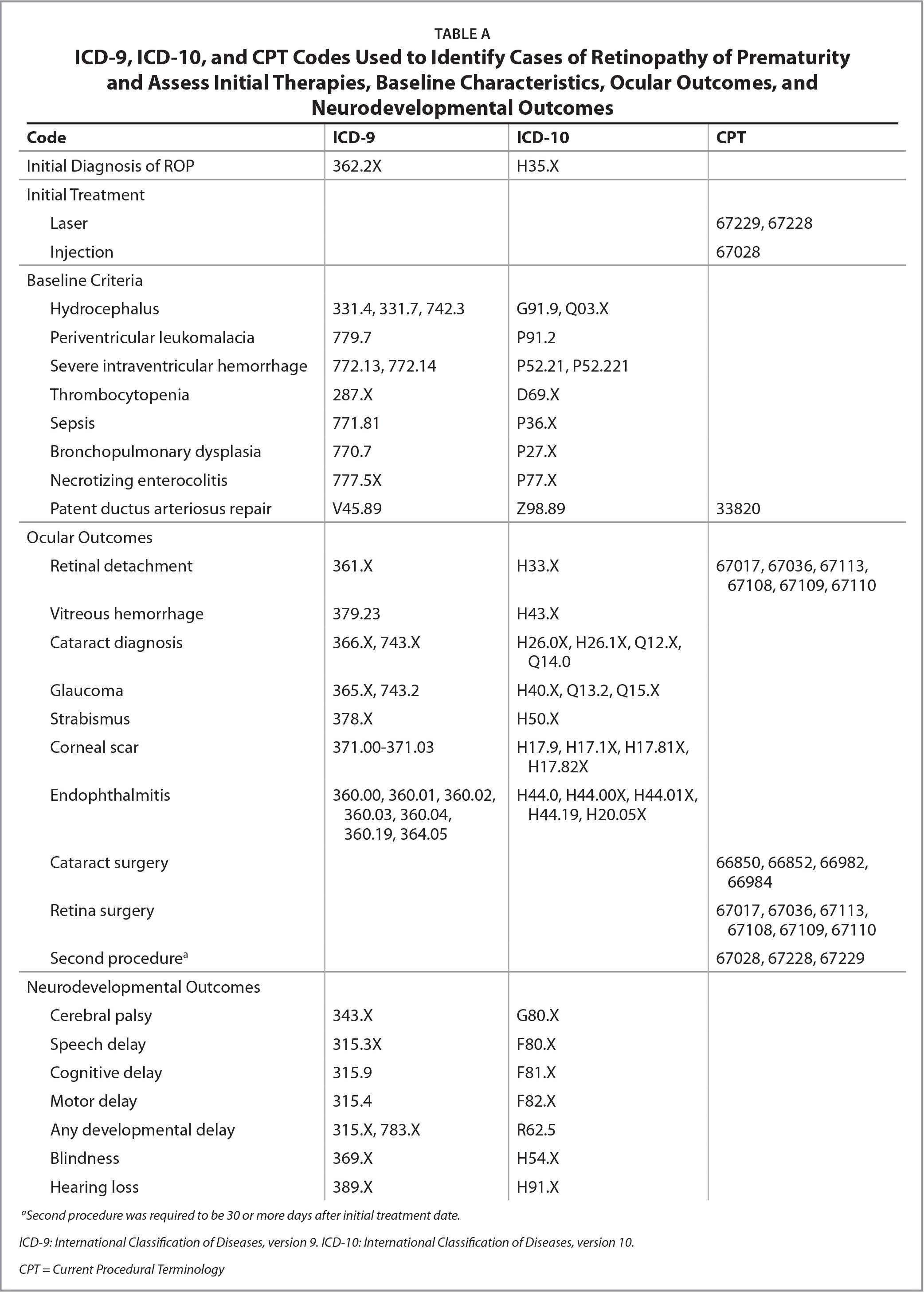 ICD-9, ICD-10, and CPT Codes Used to Identify Cases of Retinopathy of Prematurity and Assess Initial Therapies, Baseline Characteristics, Ocular Outcomes, and Neurodevelopmental Outcomes