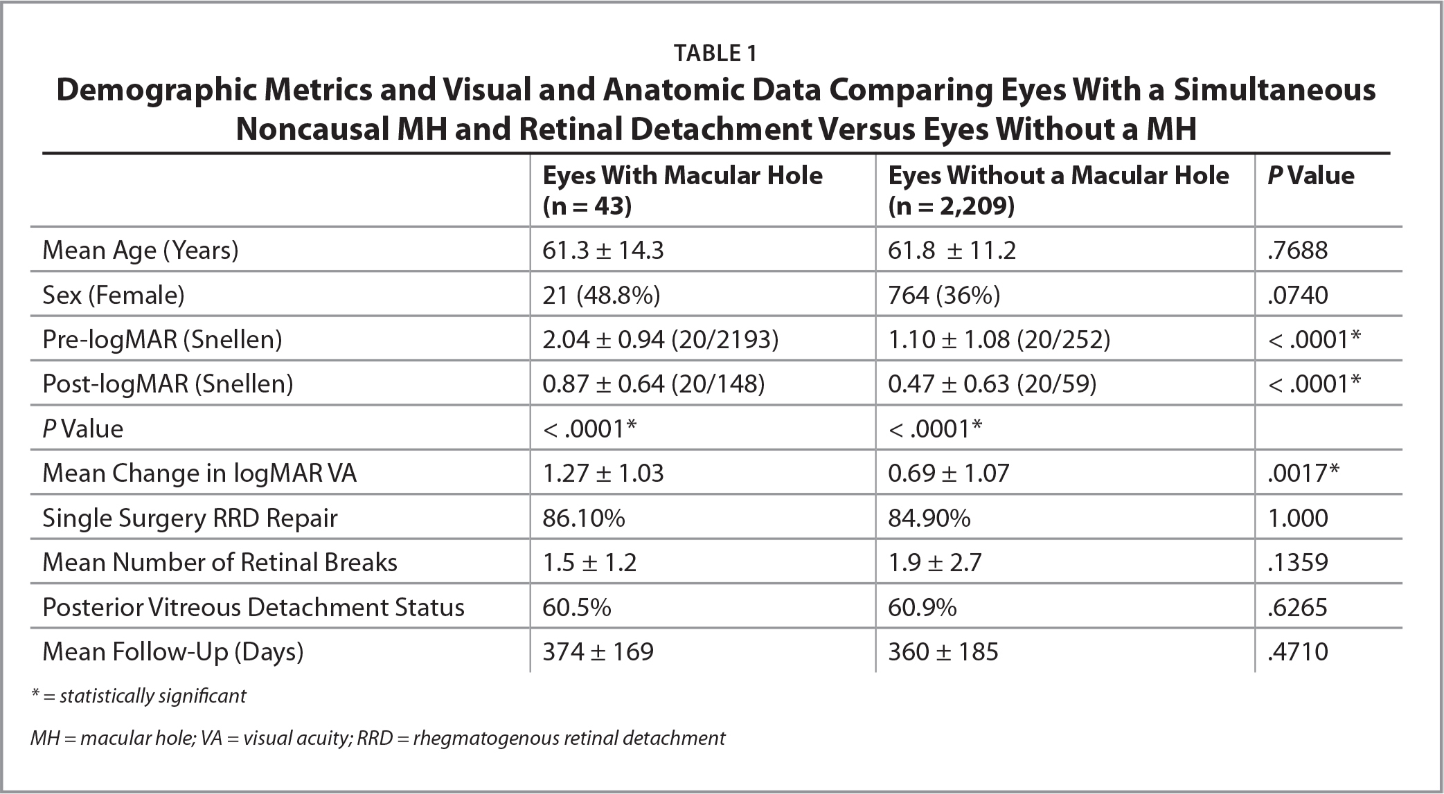 Demographic Metrics and Visual and Anatomic Data Comparing Eyes With a Simultaneous Noncausal MH and Retinal Detachment Versus Eyes Without a MH