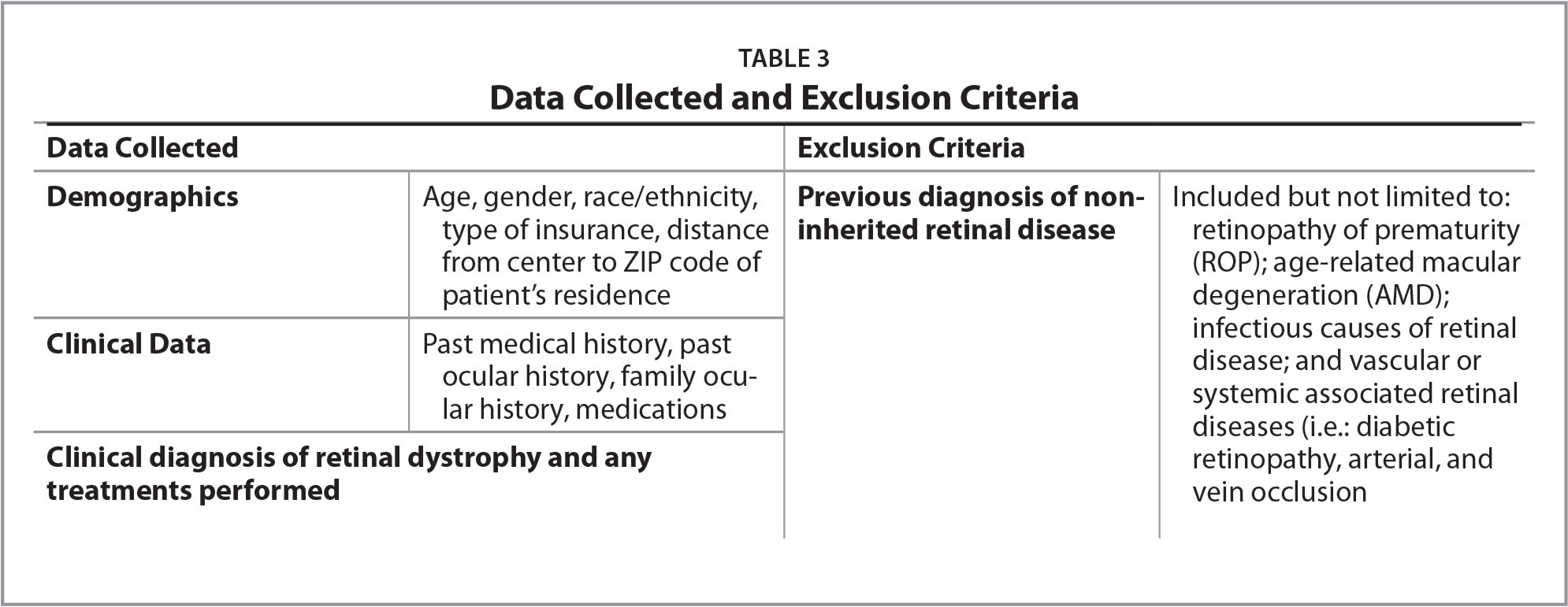 Data Collected and Exclusion Criteria