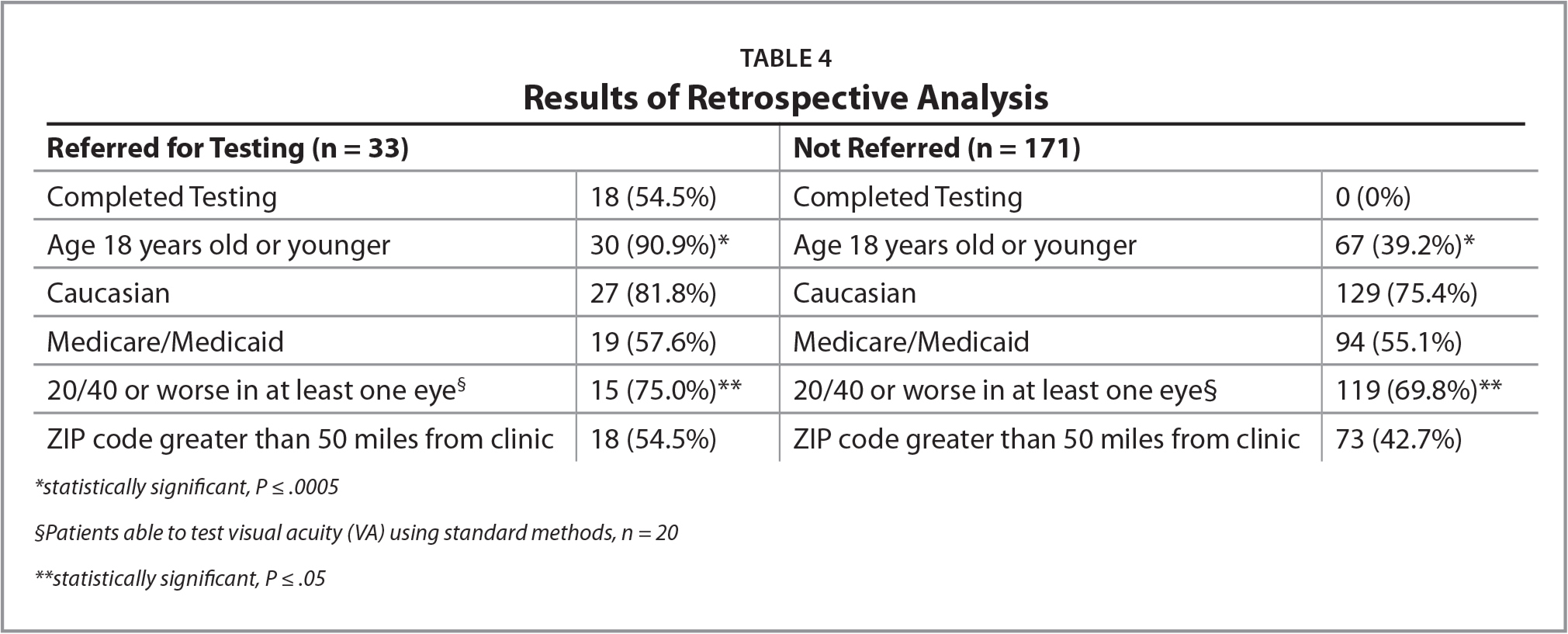 Results of Retrospective Analysis