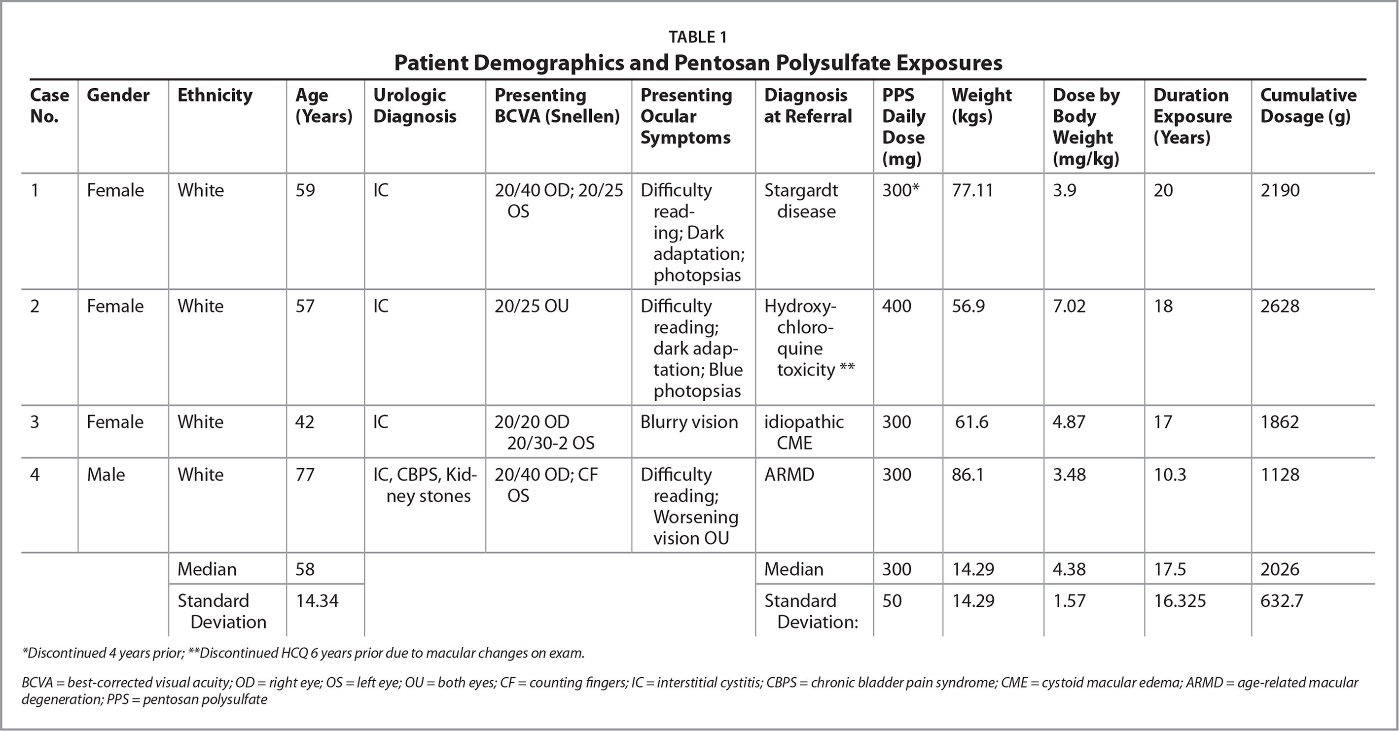 Patient Demographics and Pentosan Polysulfate Exposures