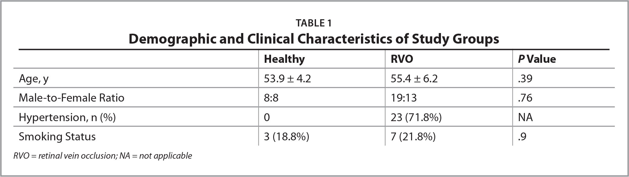Demographic and Clinical Characteristics of Study Groups