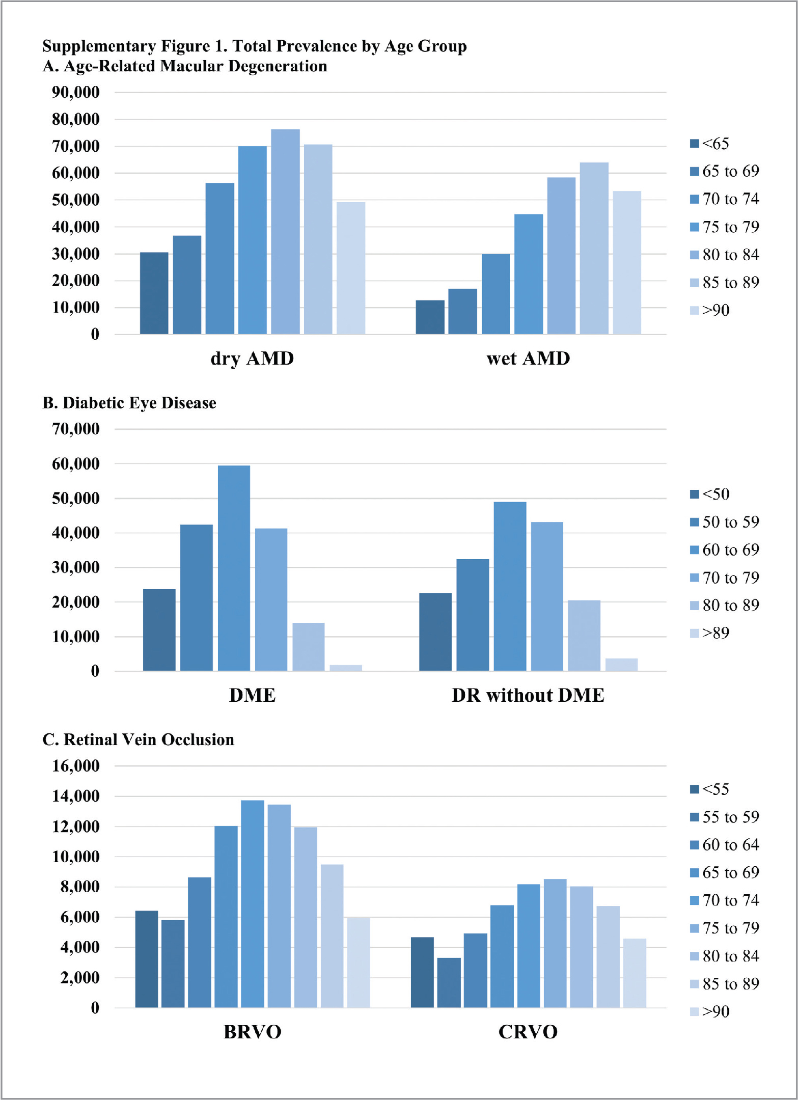 (A) Total prevalence as distinct number of patients with age-related macular degeneration (AMD) seen during the entire 6-year period. (B) Total prevalence as distinct number of patients with diabetic macular edema (DME) and diabetic retinopathy (DR) without DME seen during the entire 6-year period. (C) Total prevalence as distinct number of patients with branch retinal vein occlusion (BRVO) and central retinal vein occlusion (CRVO) seen during the entire 6-year period.