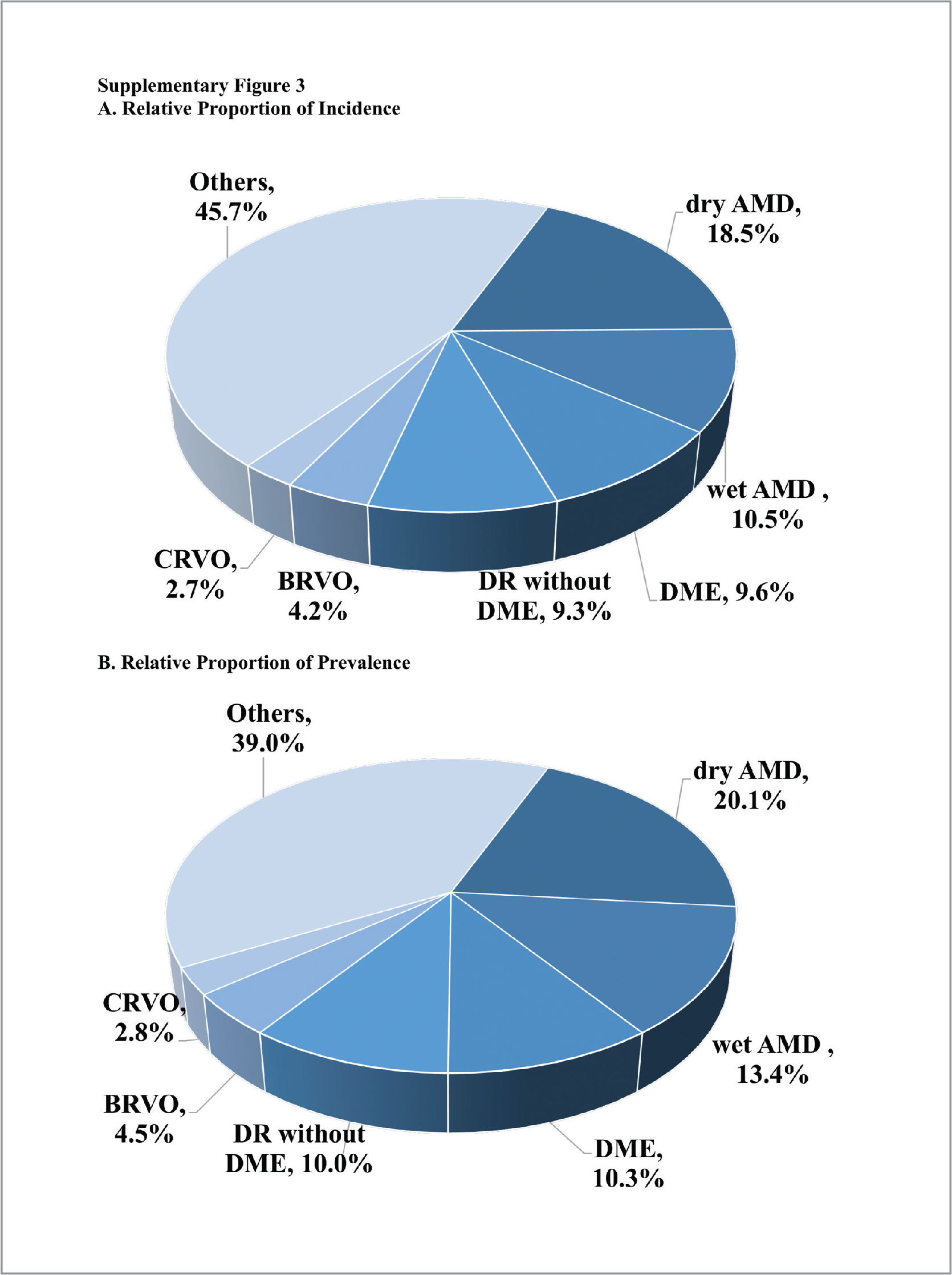 (A) Total incidence for each of the retinal diseases for the entire 6-year study period as a relative proportion of the total number of new patients examined by a retina specialist during the study period. (B) Total prevalence for each of the retinal diseases for the entire 6-year study period as a relative proportion of the total number of patients examined by a retina specialist during the study period.