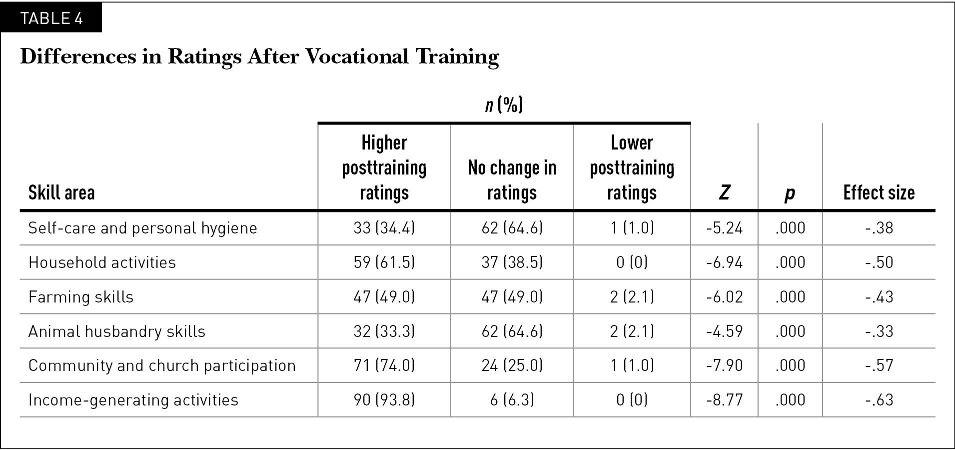 Differences in Ratings Before and After Vocational Training