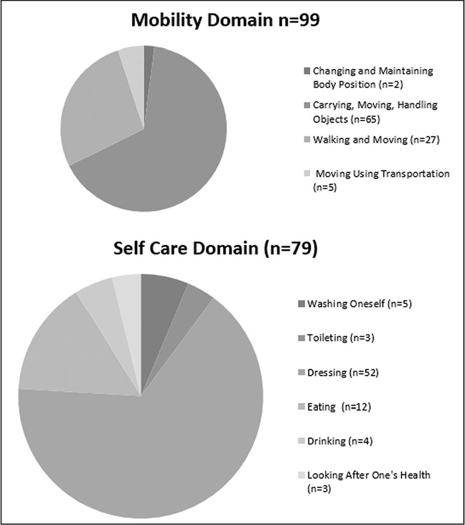 Breakdown of goals in the mobility and self-care domains.